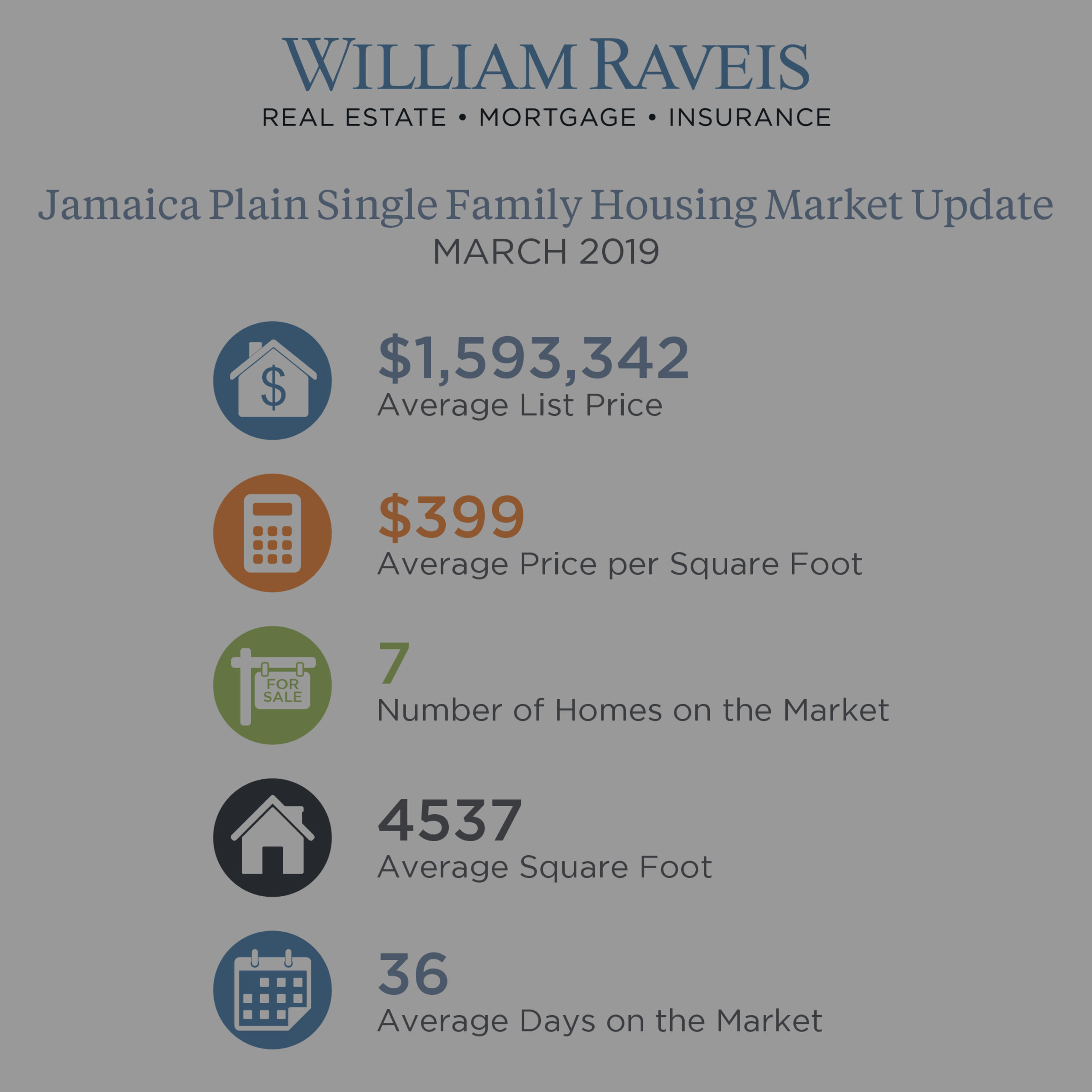 Jamaica Plain Housing Market Update March 2019 Condominium & Single Family Homes