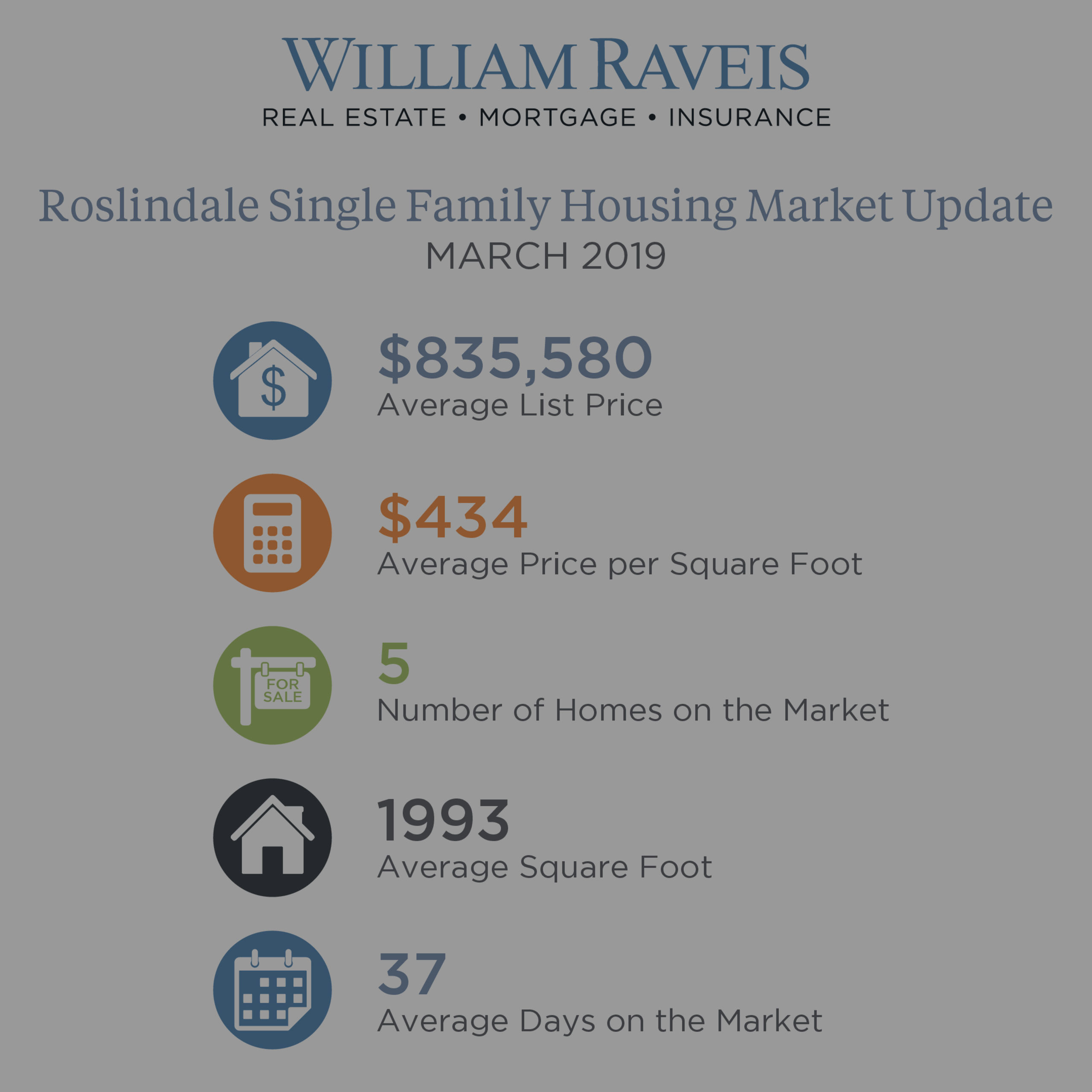 Roslindale Housing Market Update March 2019 Condominium & Single Family