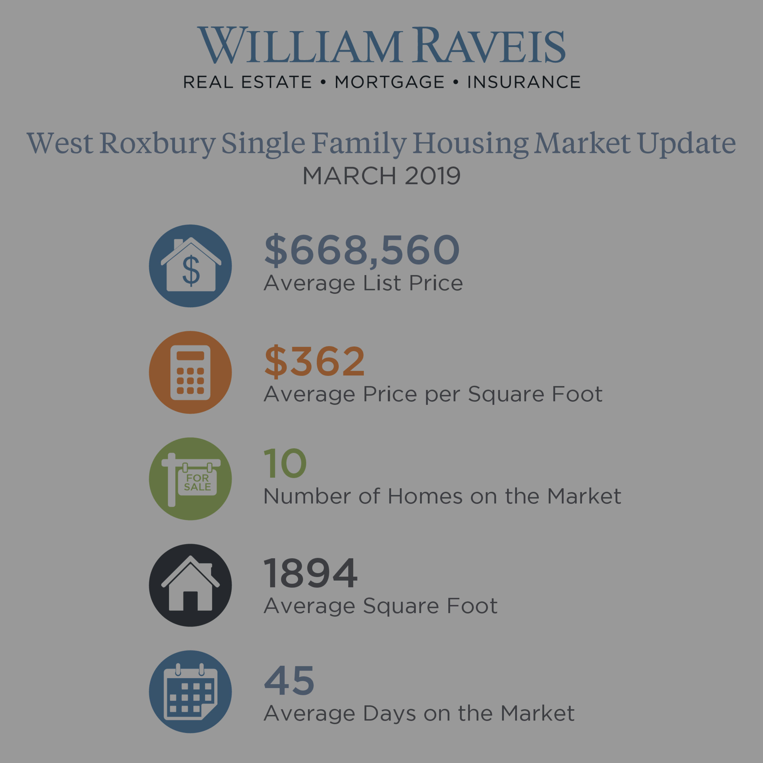 West Roxbury Housing Market Update March 2019 Condominium & Single Family