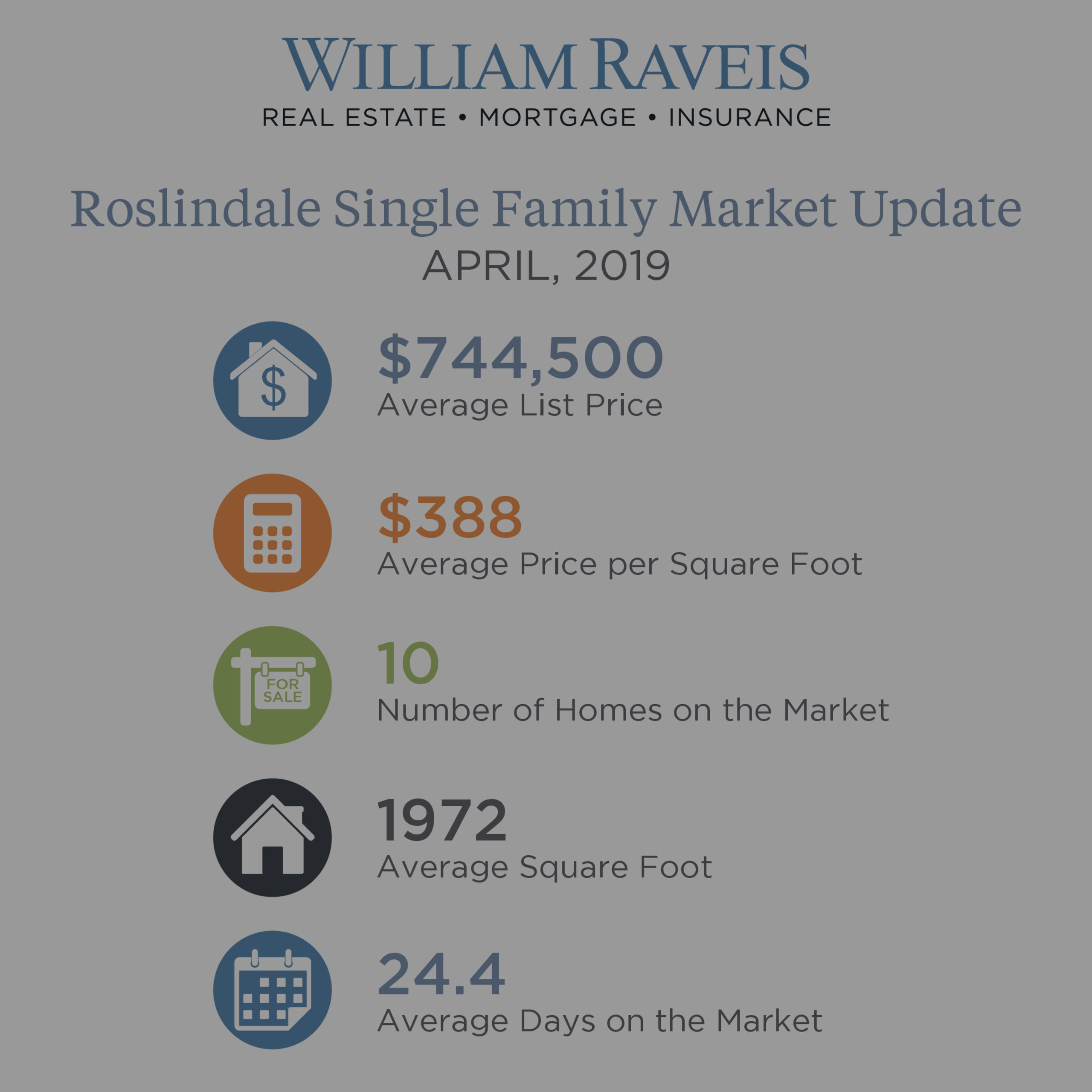 Roslindale Housing Market Update April 2019 Single Family