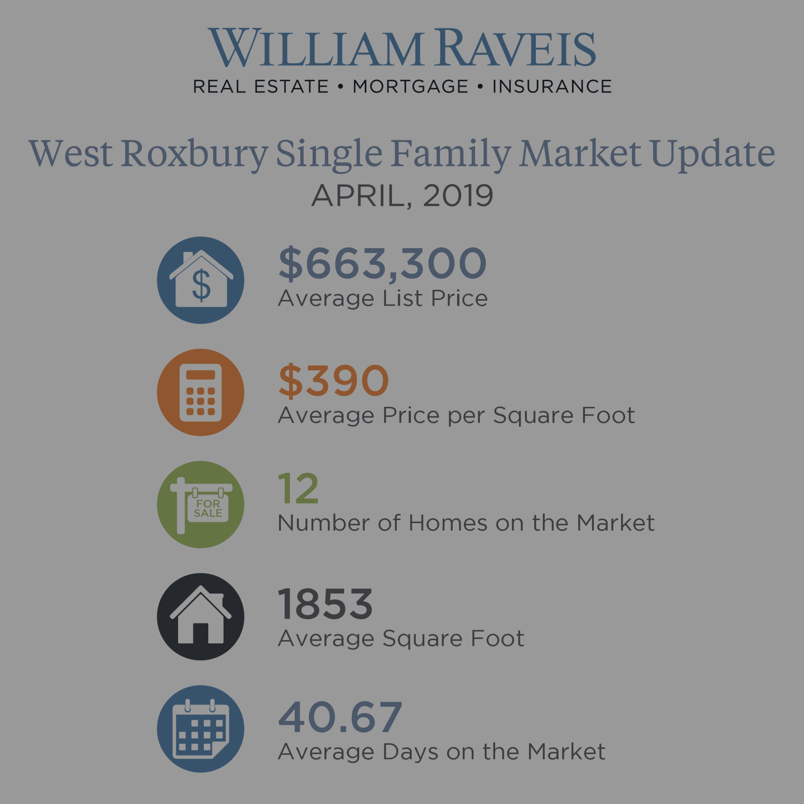 West Roxbury Single Family Housing Market Update April 2019
