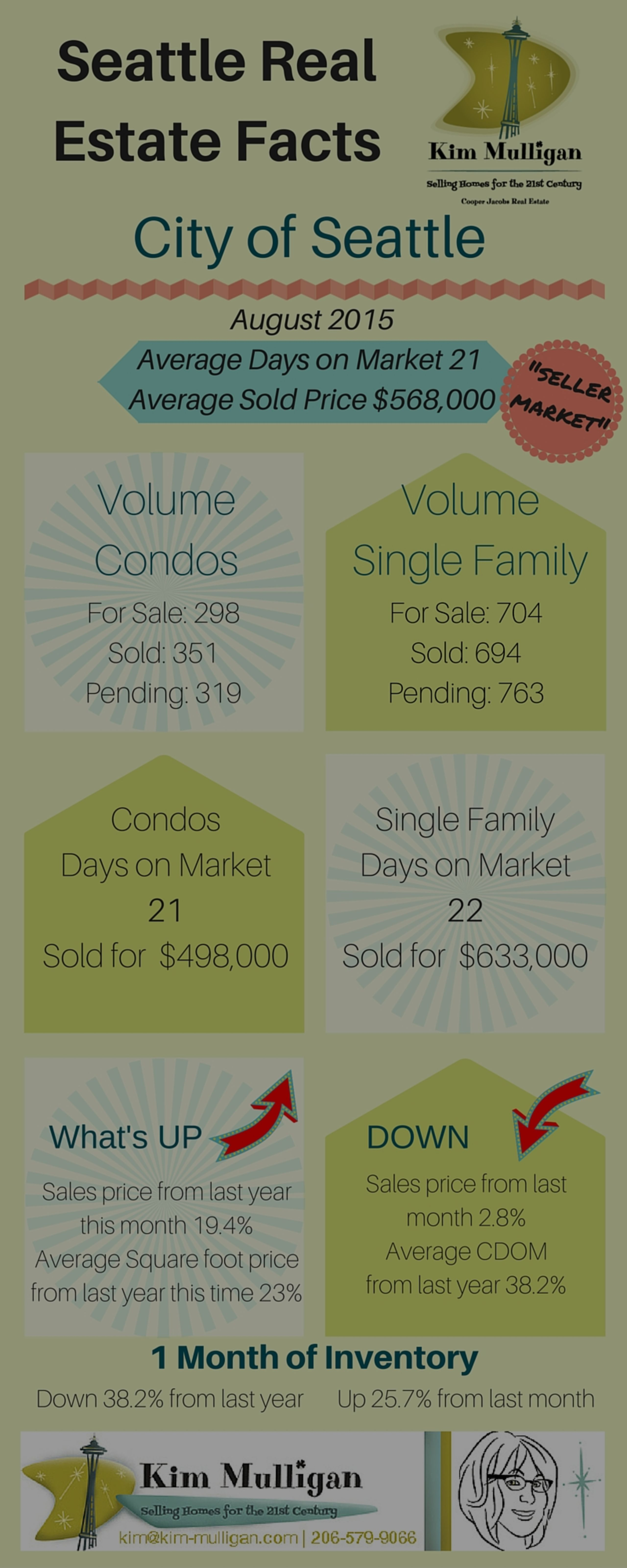 Seattle Real Estate Market Information – Combined Days on Market Myth Explained