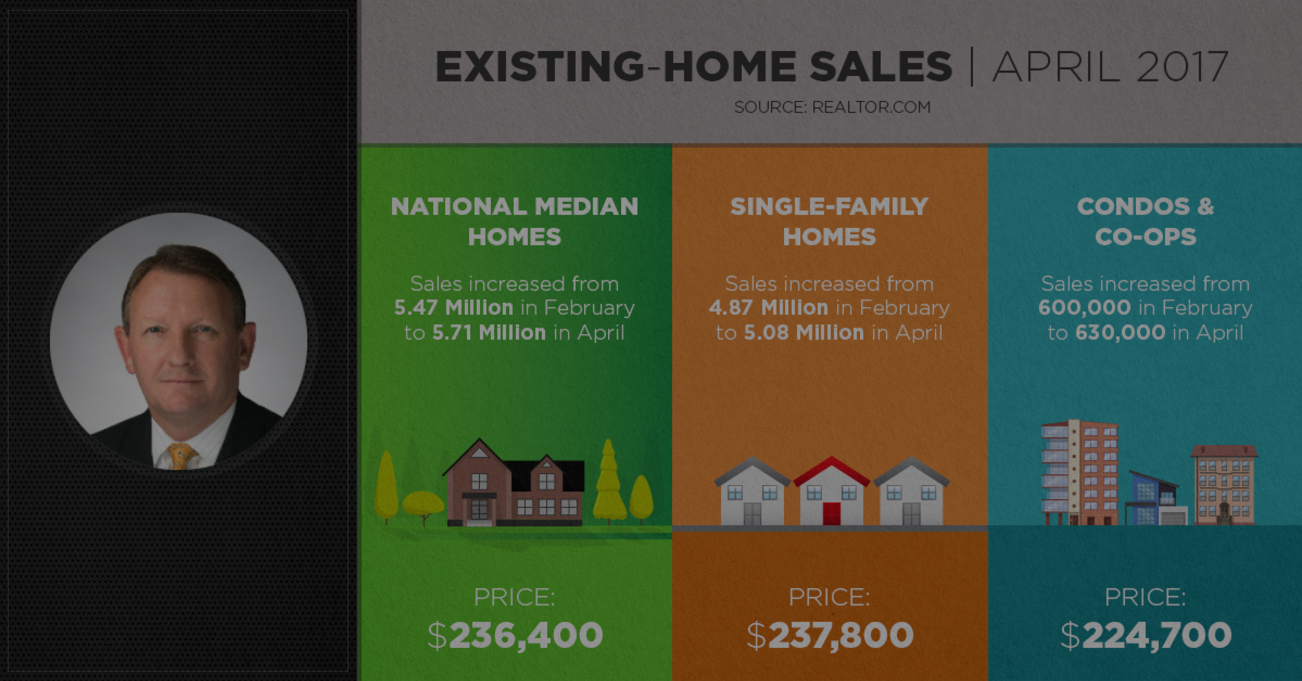 Existing Home Sales April 2017 Bruce Clark | Orange County Real Estate Sales