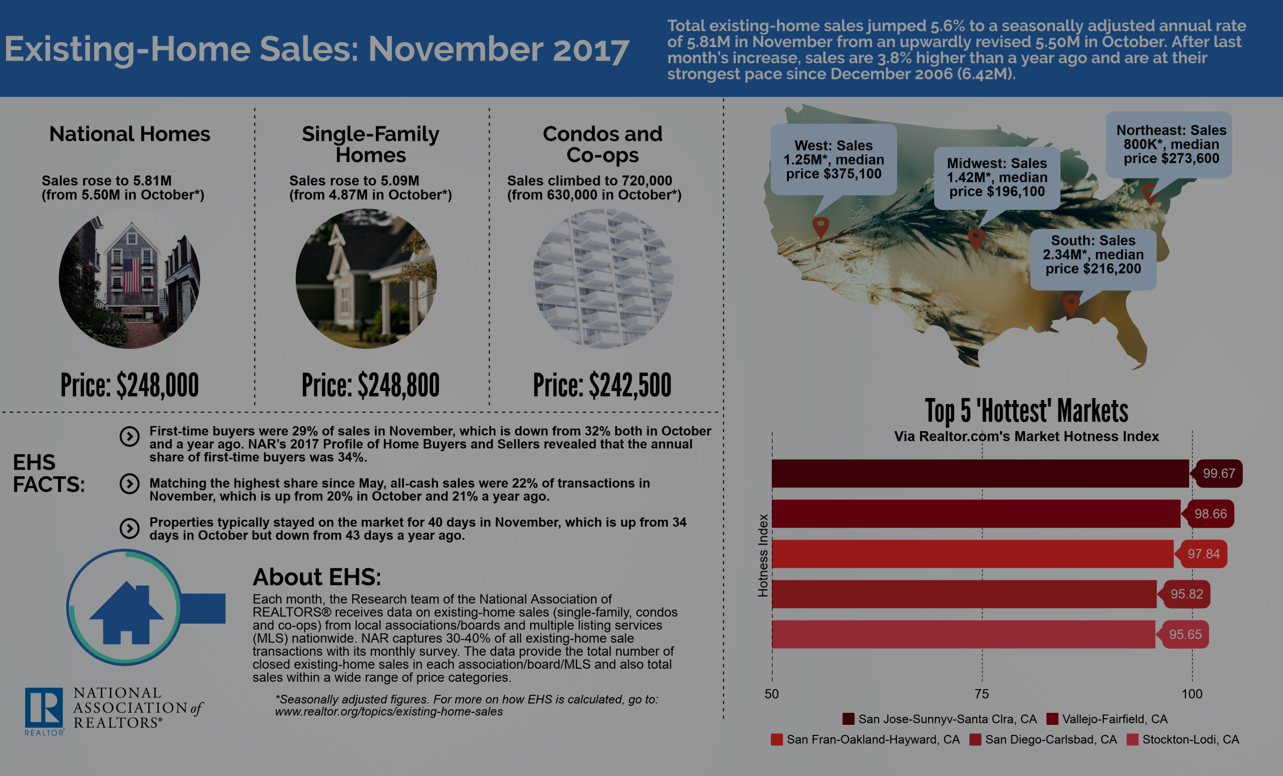 Existing Home Sales Up | Prices Still Trending Up | Home Inventory Very Low | Bruce Clark