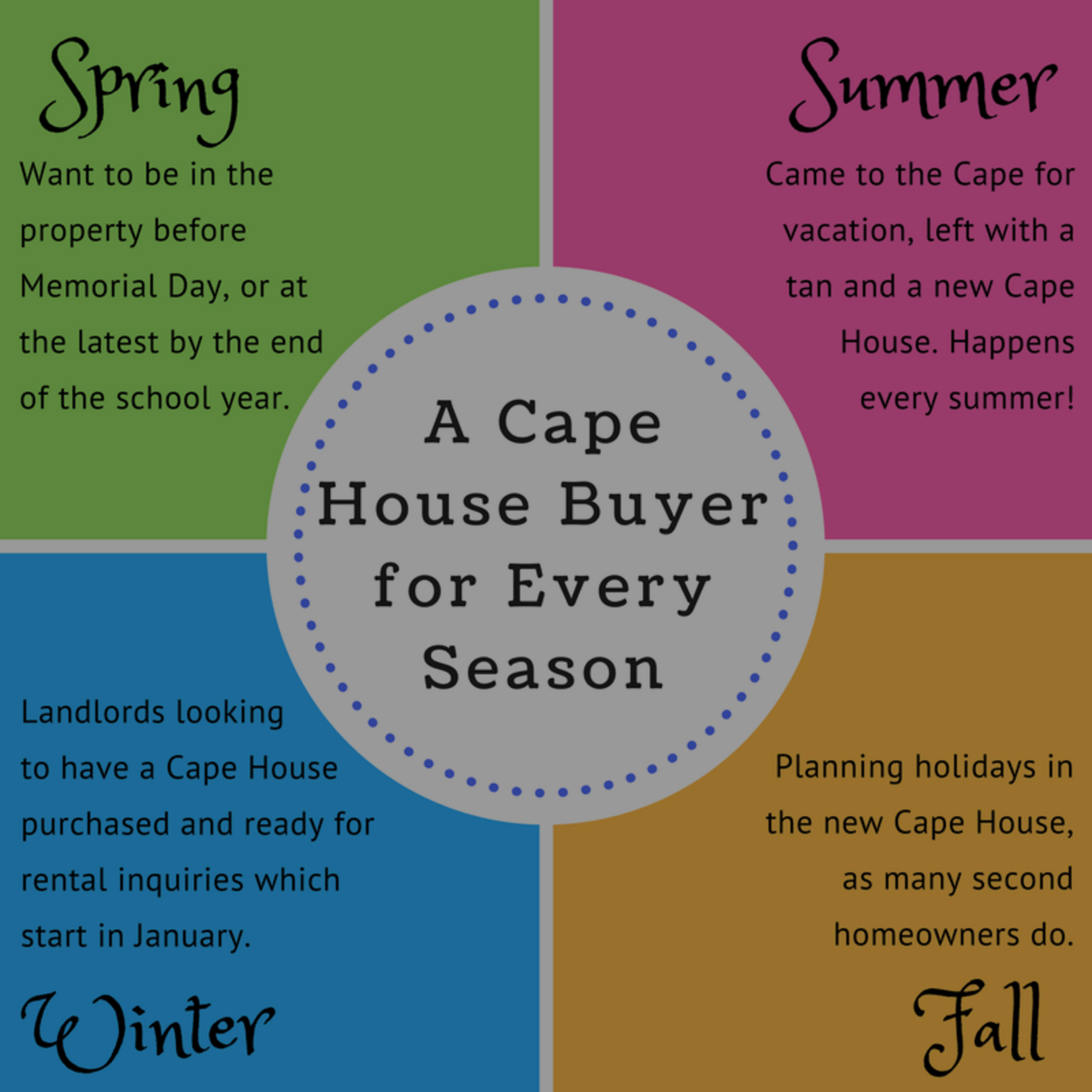 When Is the Best Time to Sell a Cape House?