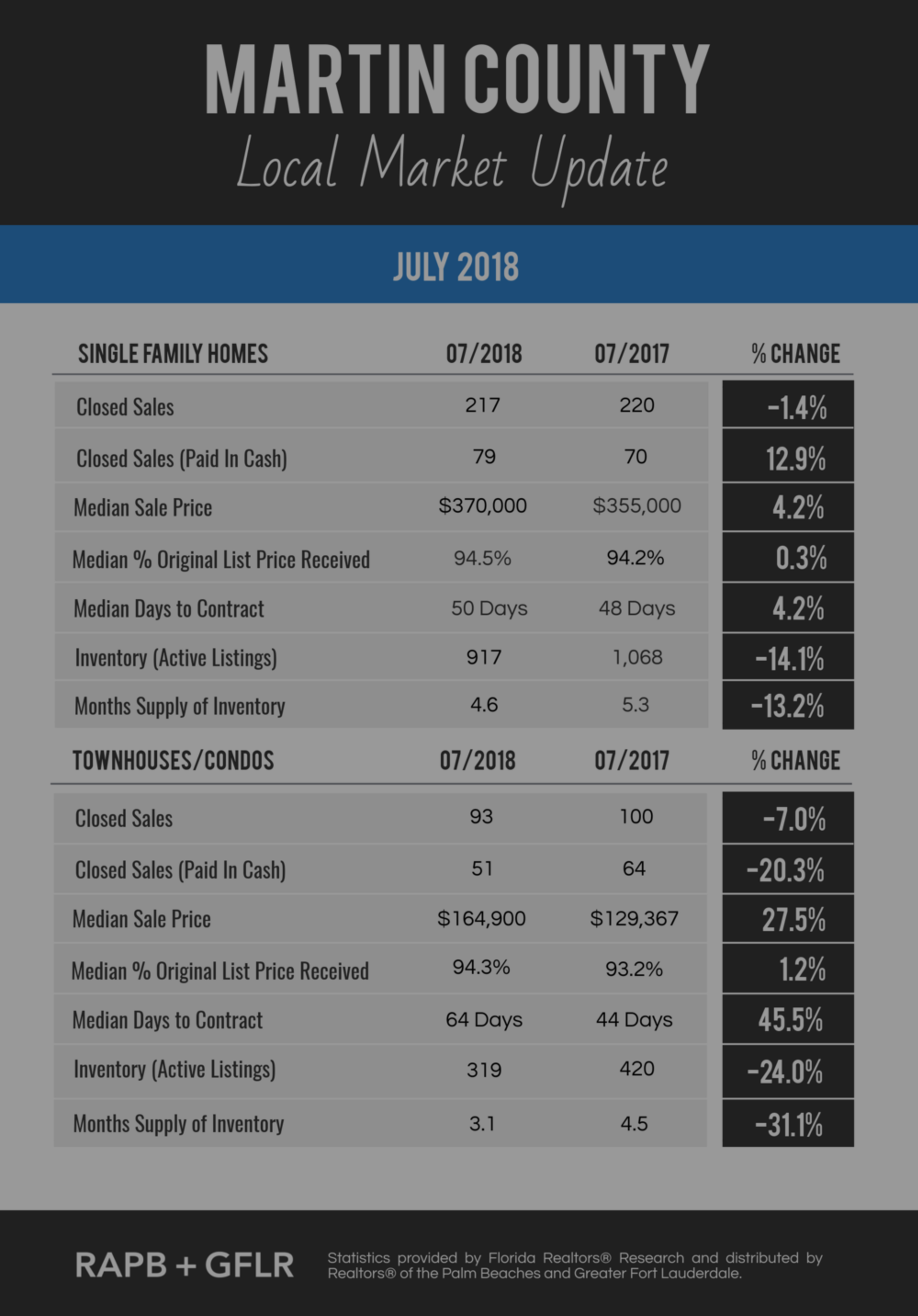 Martin County Market Update for July 2018