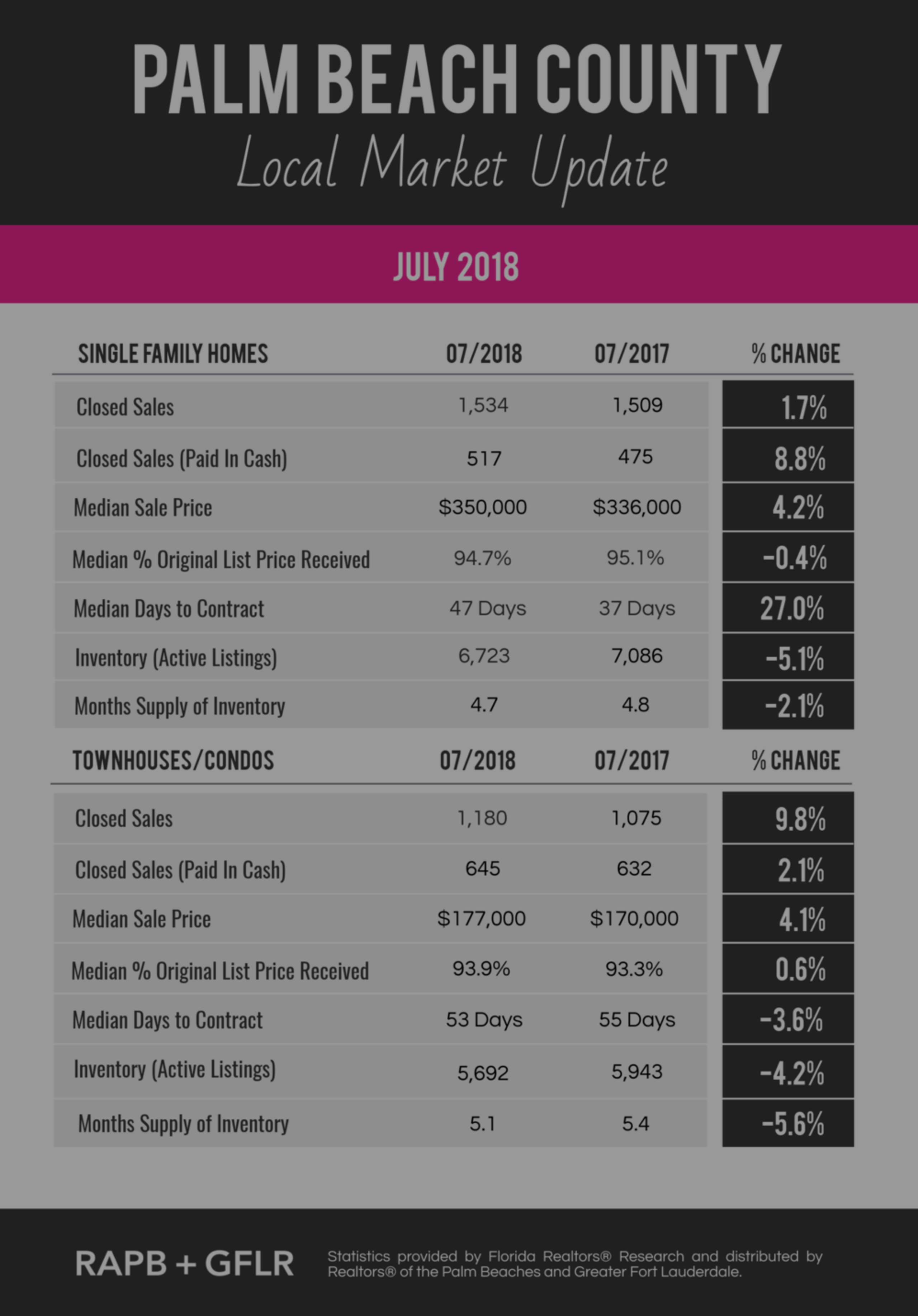 Palm Beach County Market Update for July 2018