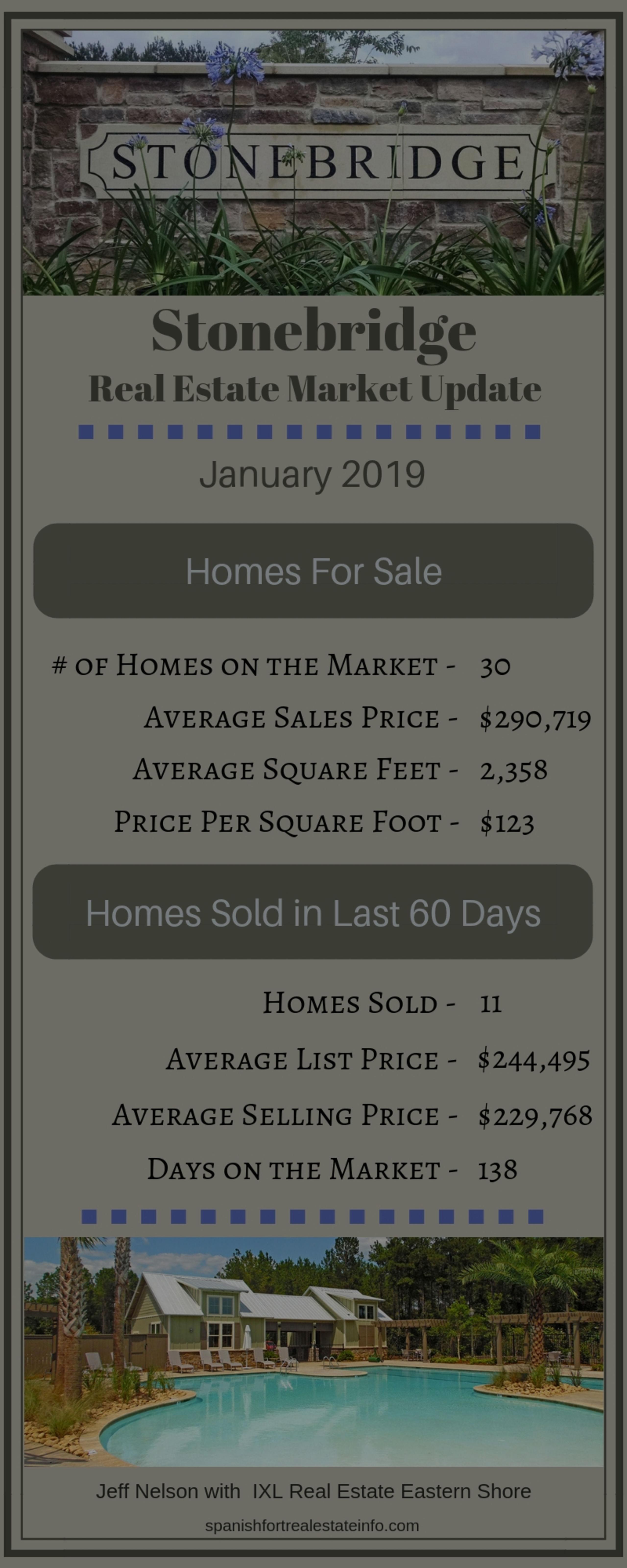 Stonebridge Real Estate Market Update – January 2019