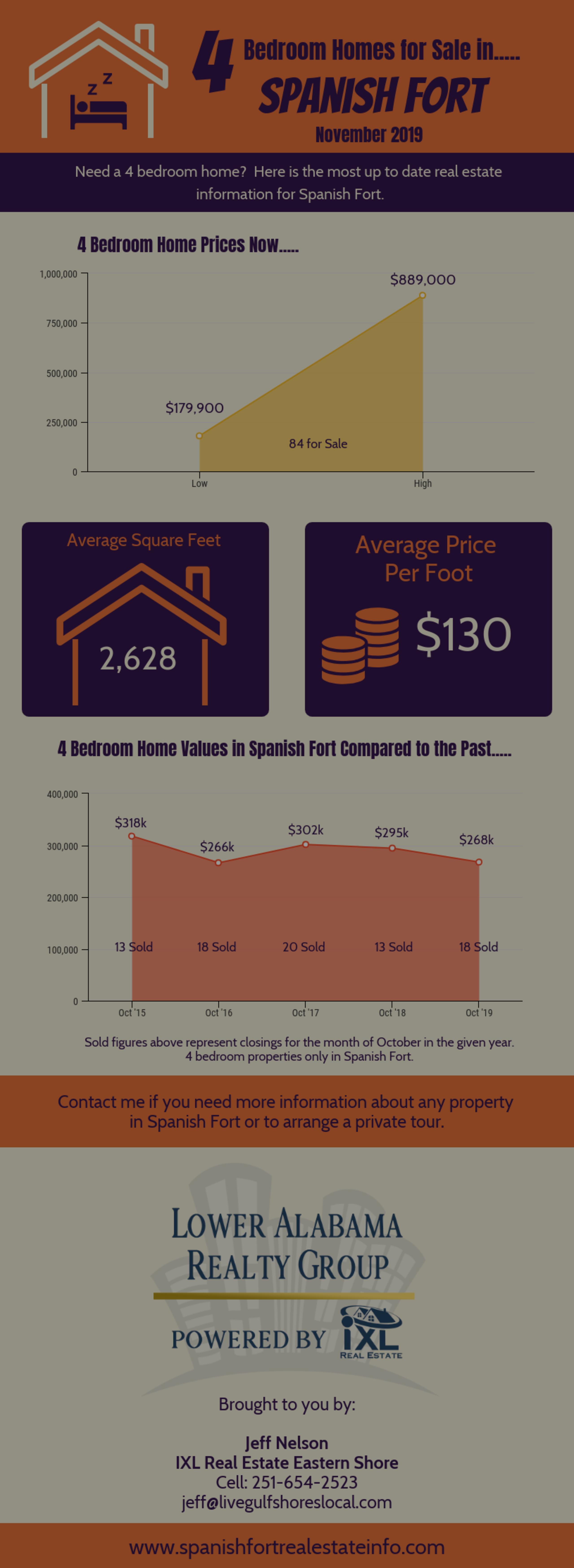 4 Bedroom Homes Overview – November 2019