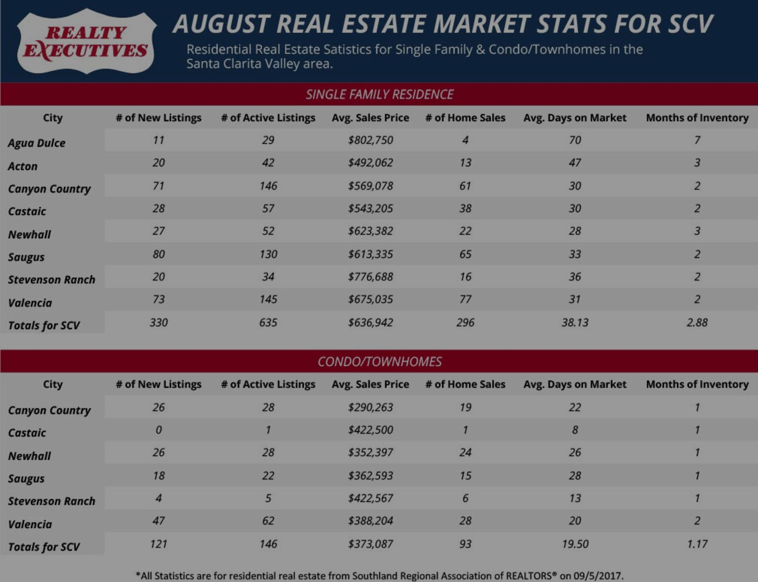 August 2017: Santa Clarita Real Estate Market Statistics
