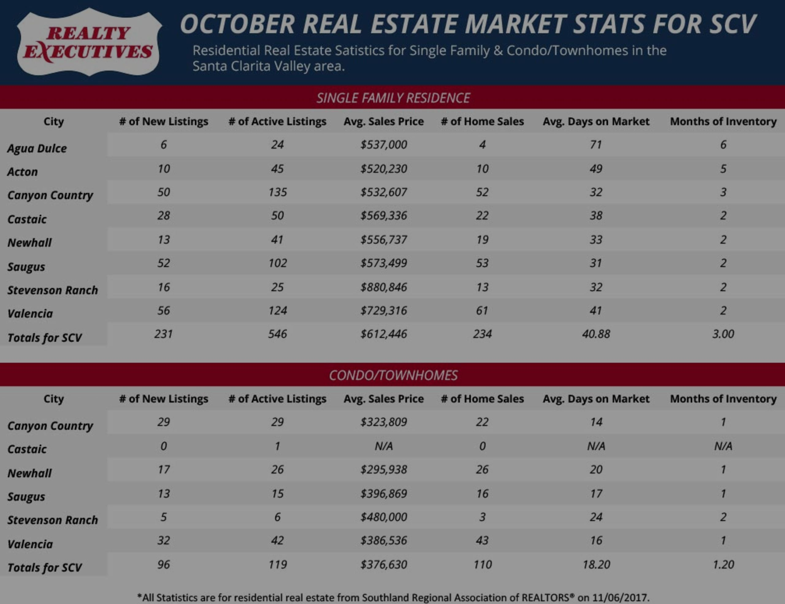 October 2017: Santa Clarita Real Estate Market Statistics
