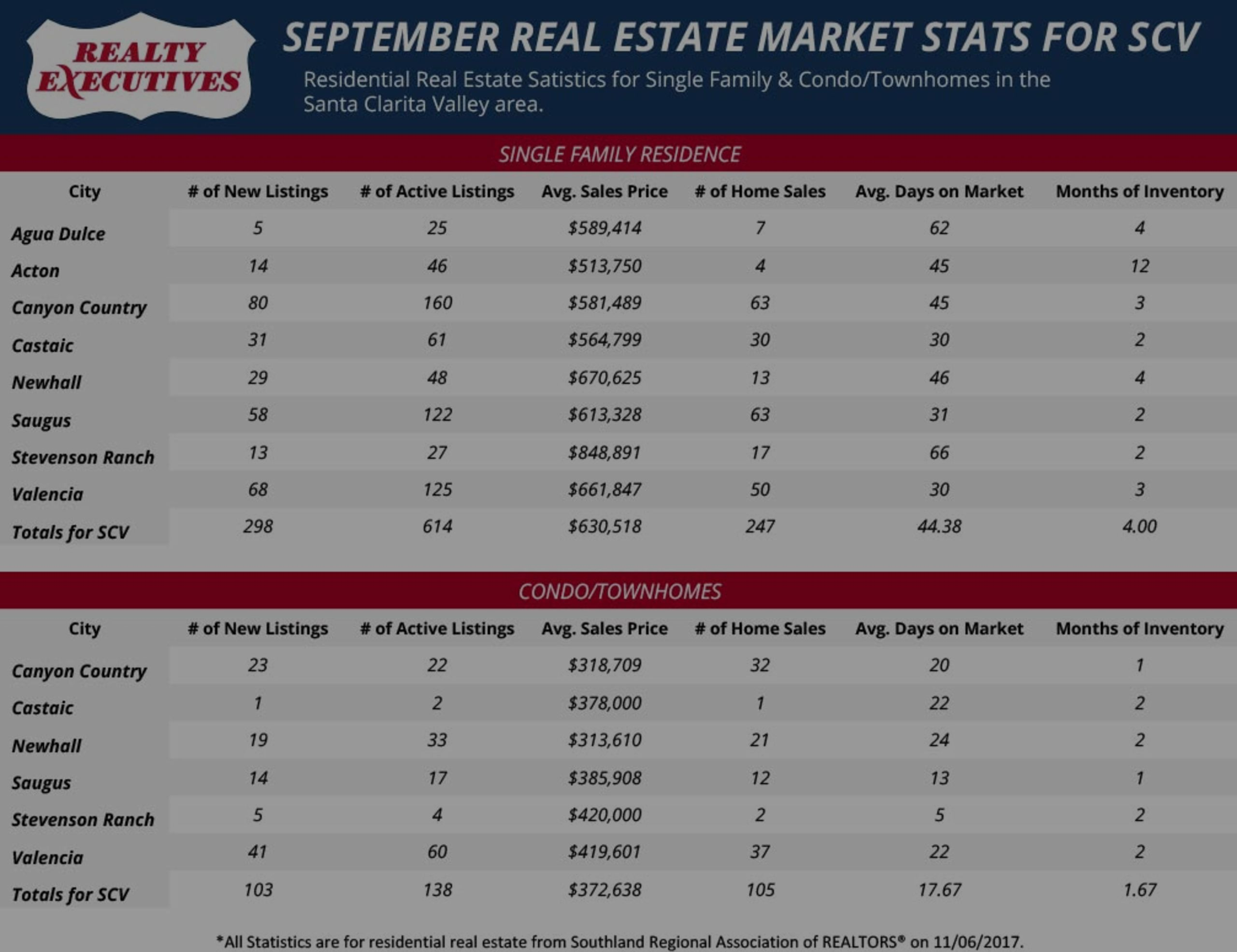 September 2017: Santa Clarita Real Estate Market Statistics