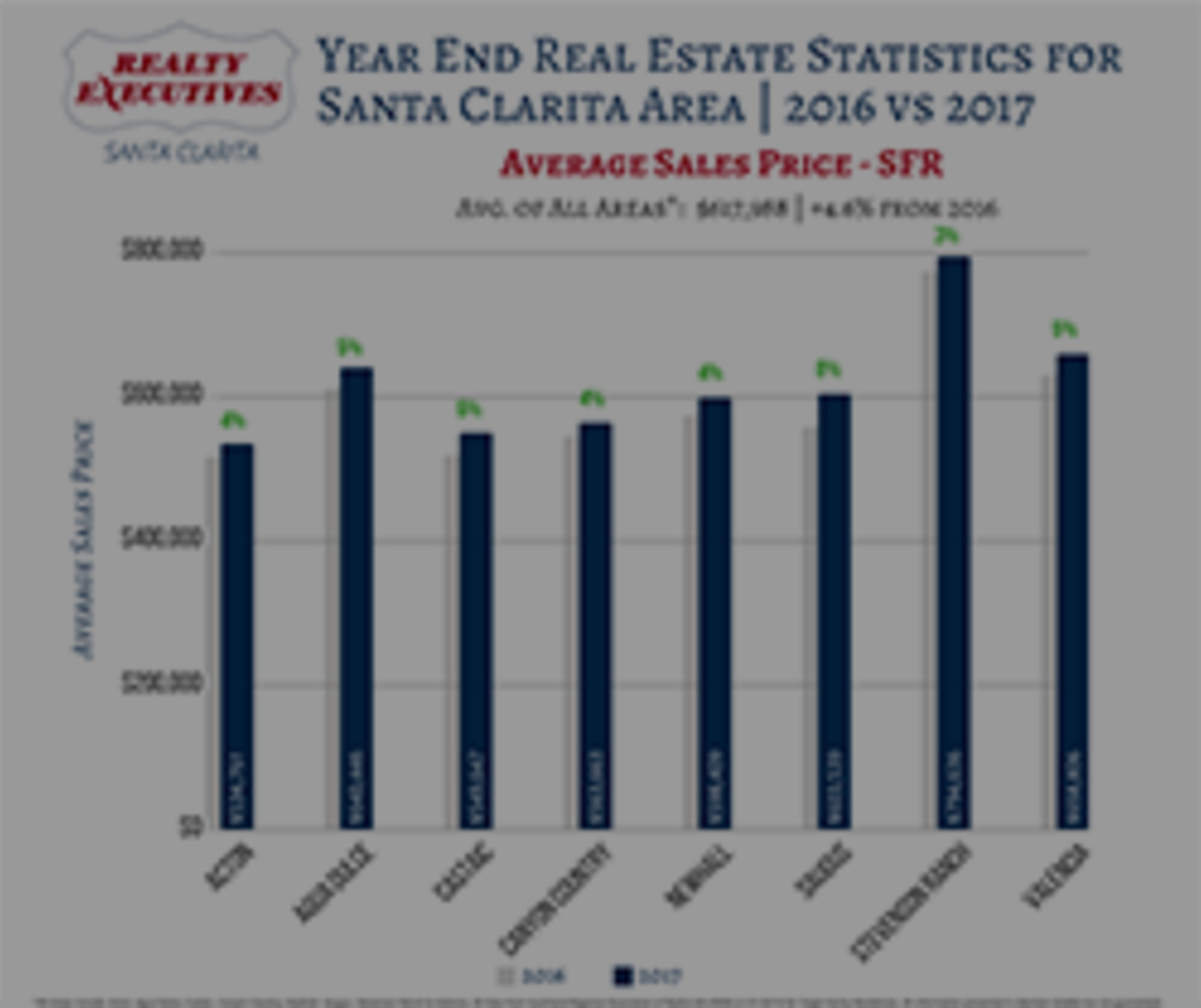 2017 Real Estate Statistics | Santa Clarita Valley Area