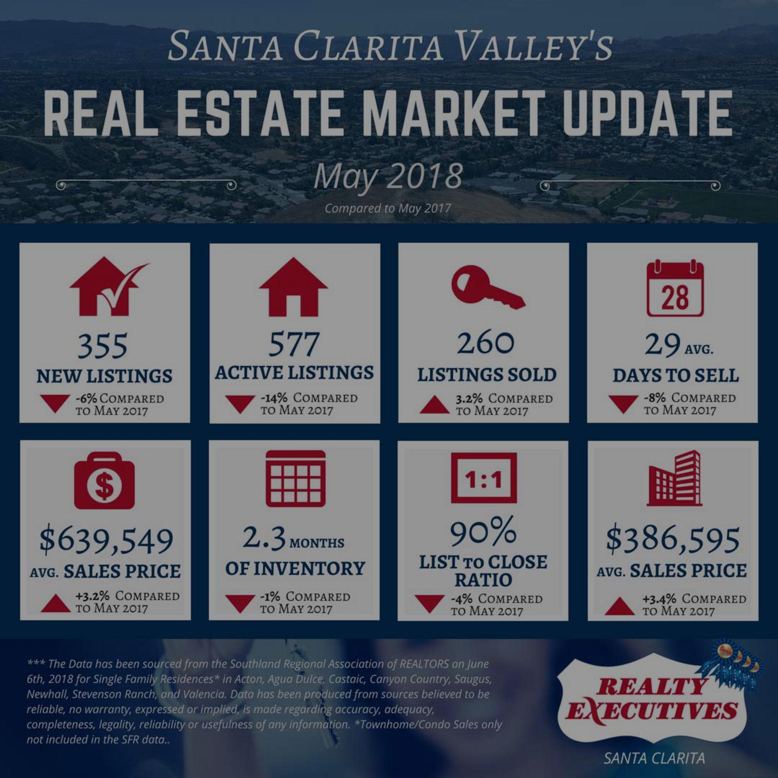 May 2018 | Santa Clarita Valley Real Estate Market Update