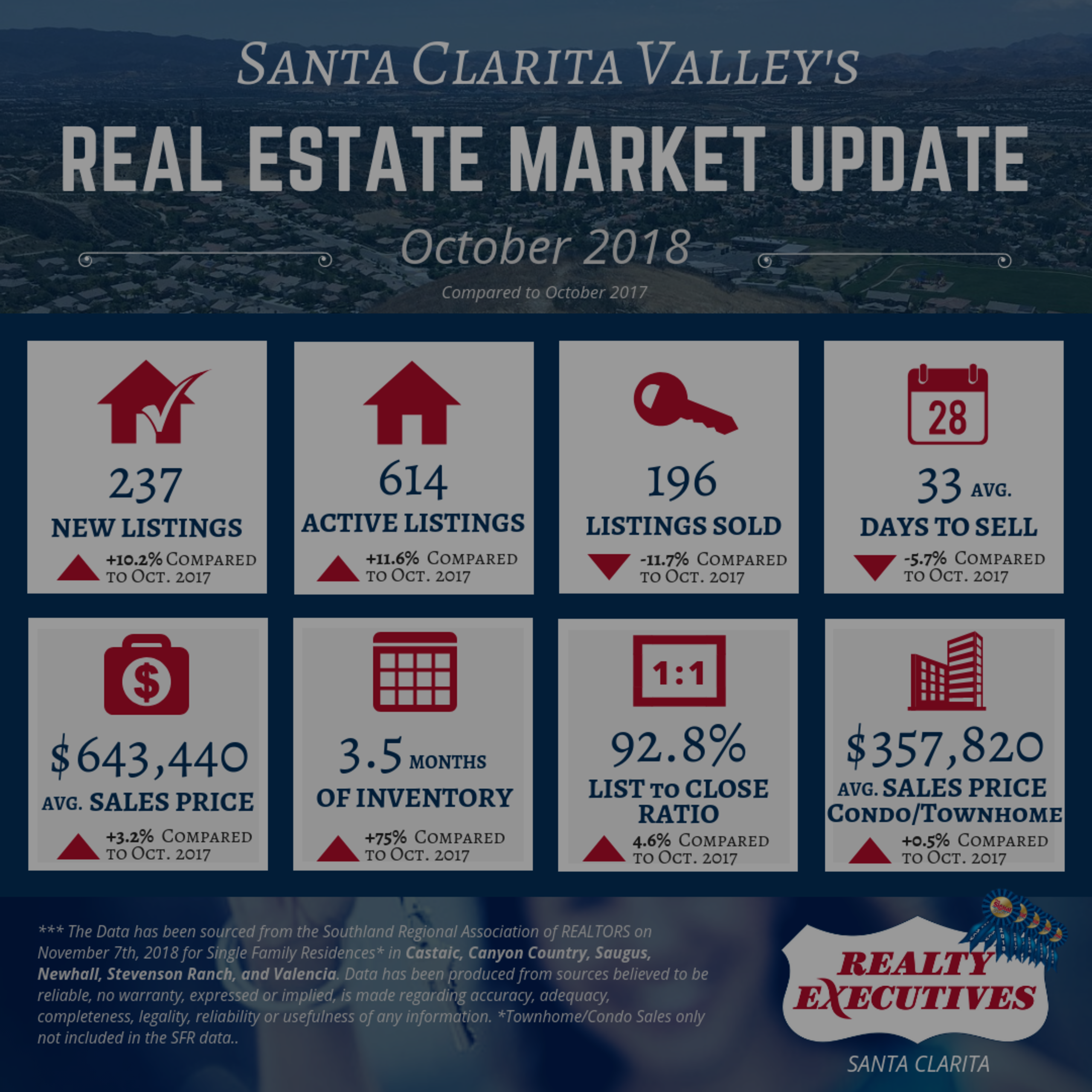 October 2018: Santa Clarita Valley Real Estate Market Update