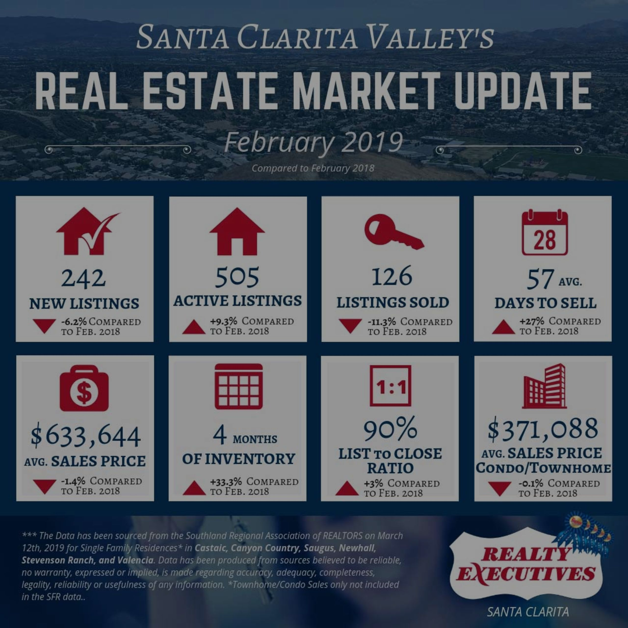 February 2019: Santa Clarita Valley Real Estate Market Update