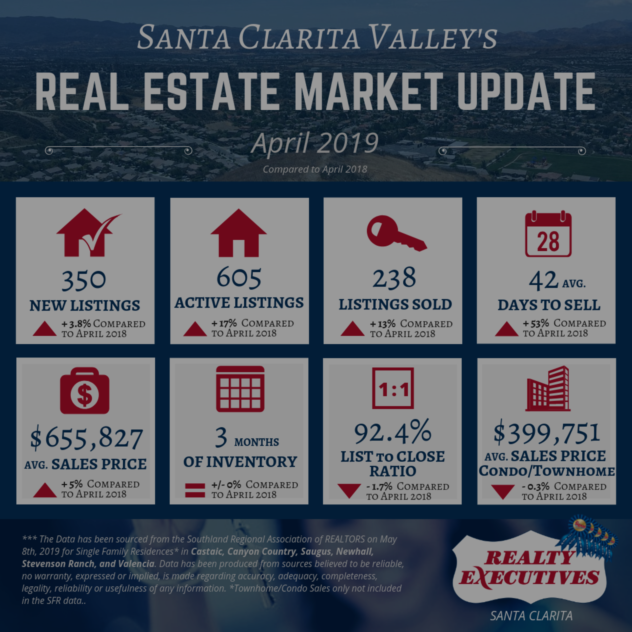 April 2019: Santa Clarita Valley Real Estate Market Update