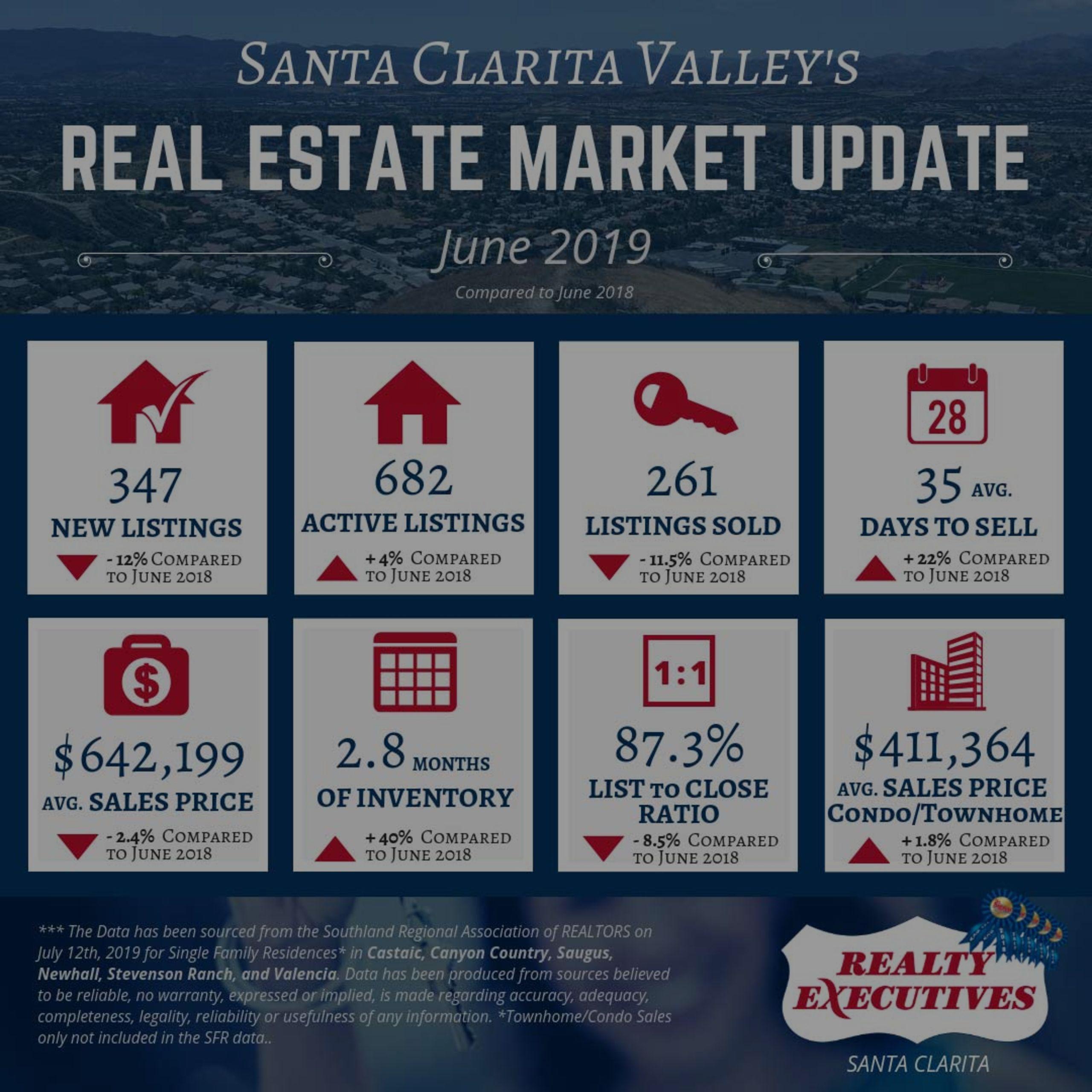 June 2019: Santa Clarita Valley Real Estate Market Update