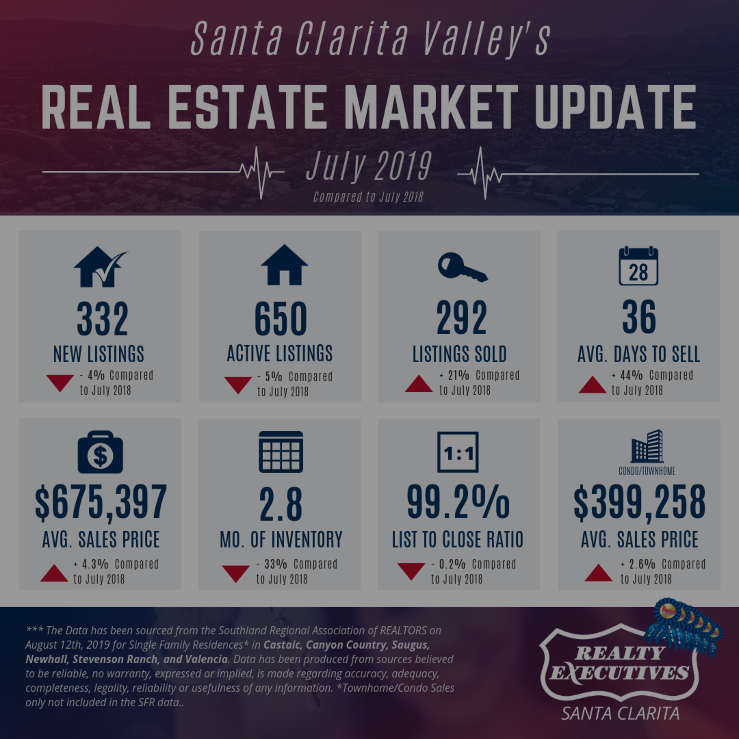 July 2019: Santa Clarita Real Estate Market Update