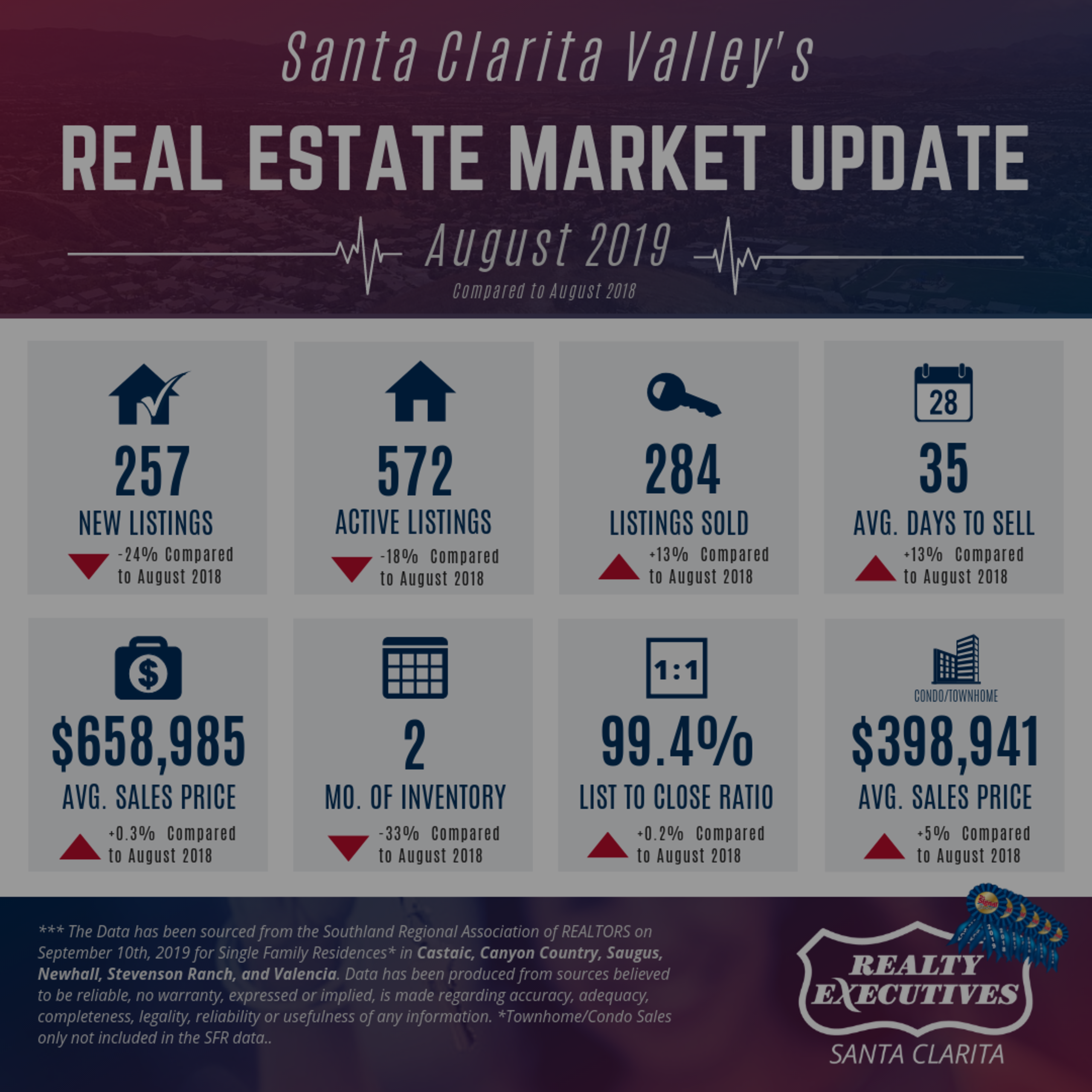 August 2019: Santa Clarita Real Estate Market Update
