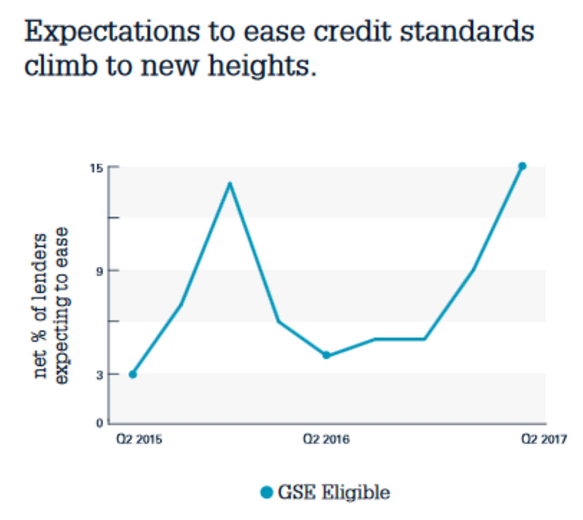 Mortgage lenders are easing credit standards because demand is slowing
