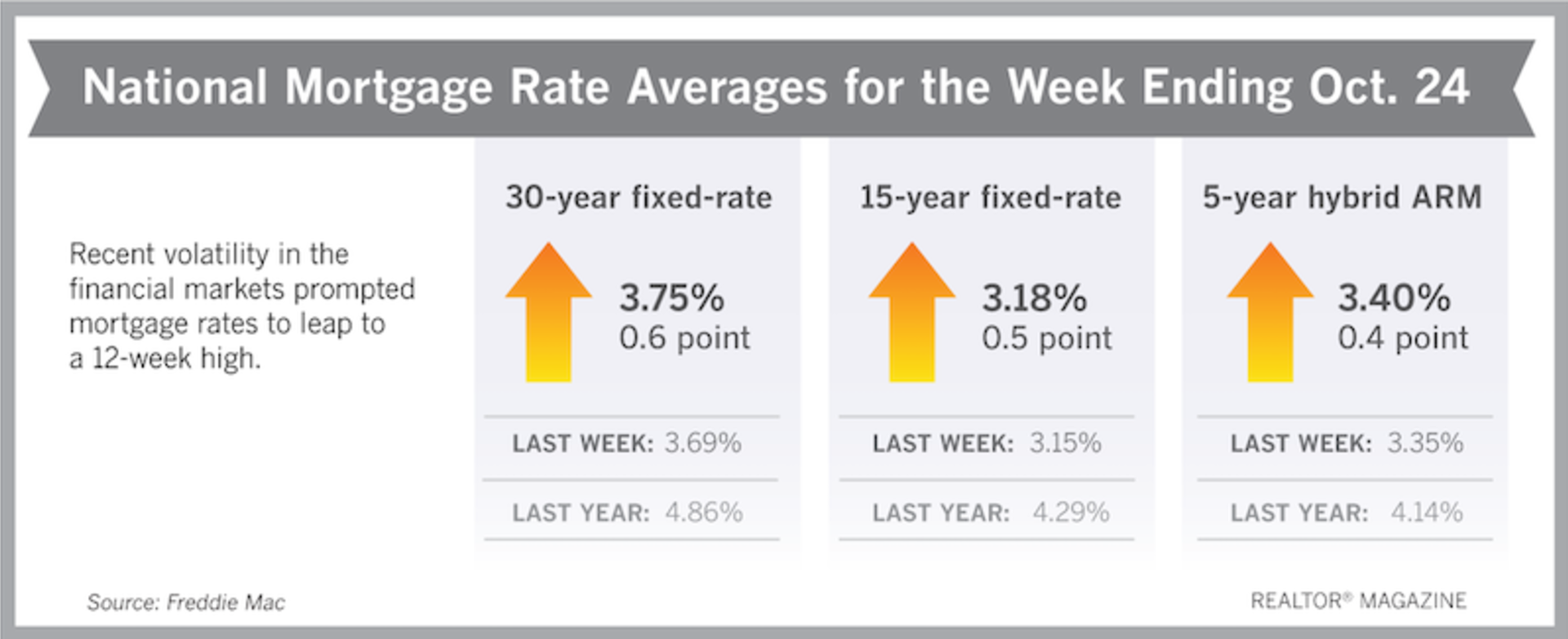 Mortgage Rates Jumped Up