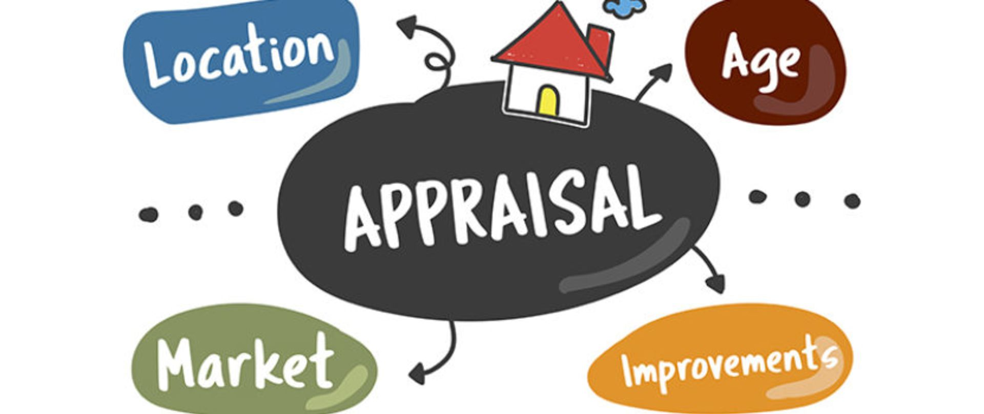 Appraisals the Untold Reality