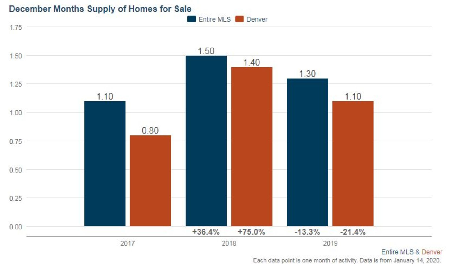 Denver Real Estate Market Update – January 2020