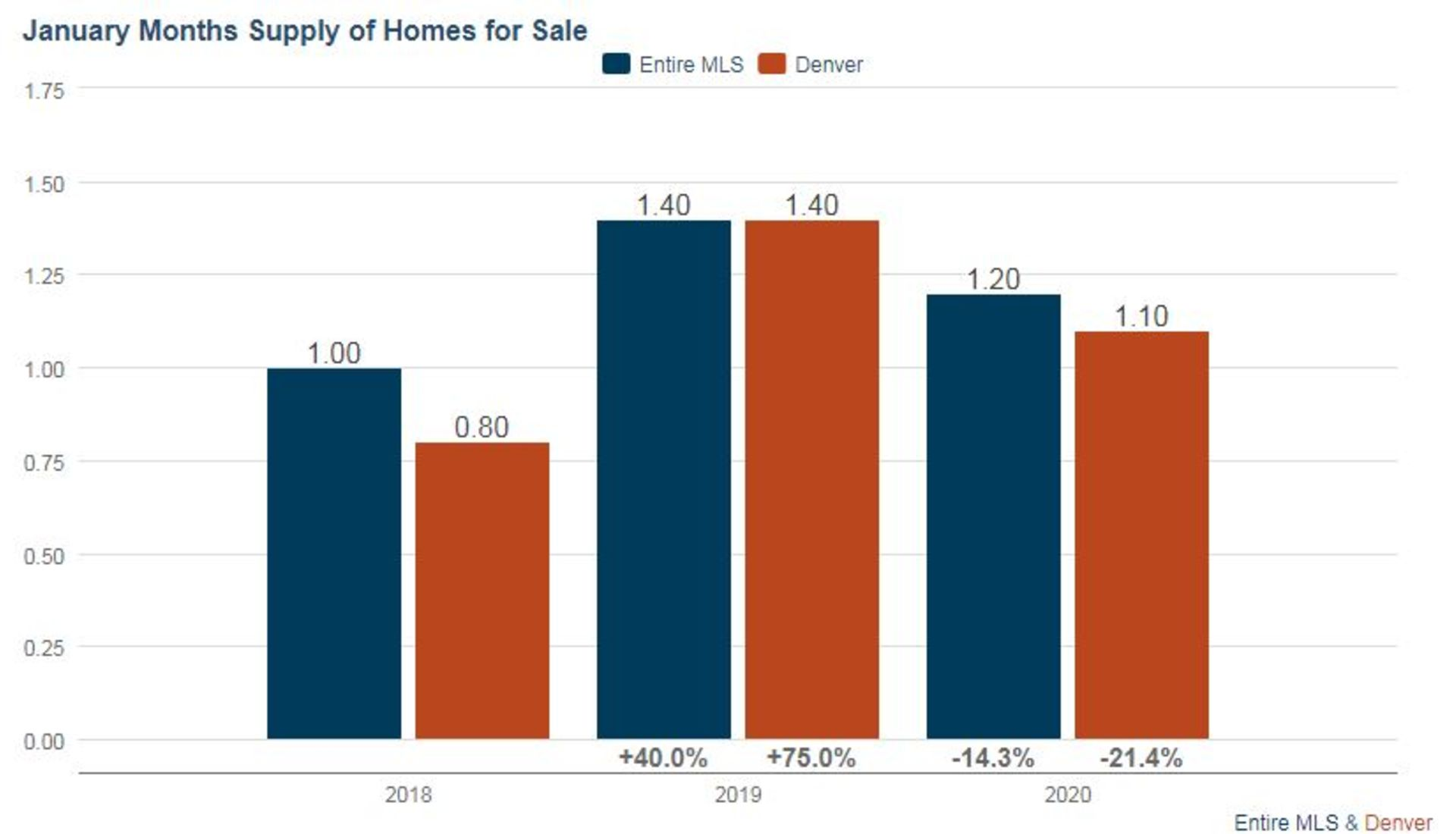 Denver Real Estate Market Update February 2020