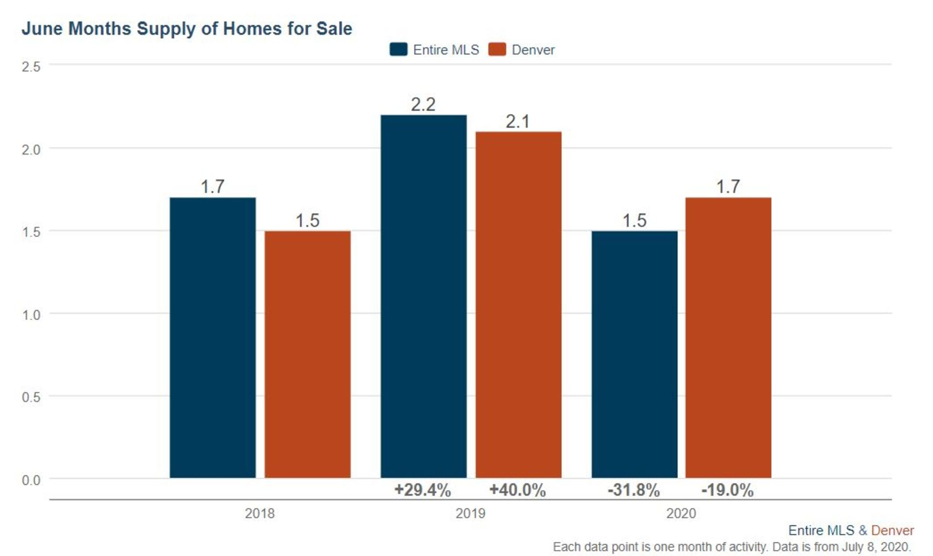 Denver Real Estate Market Update July 2020