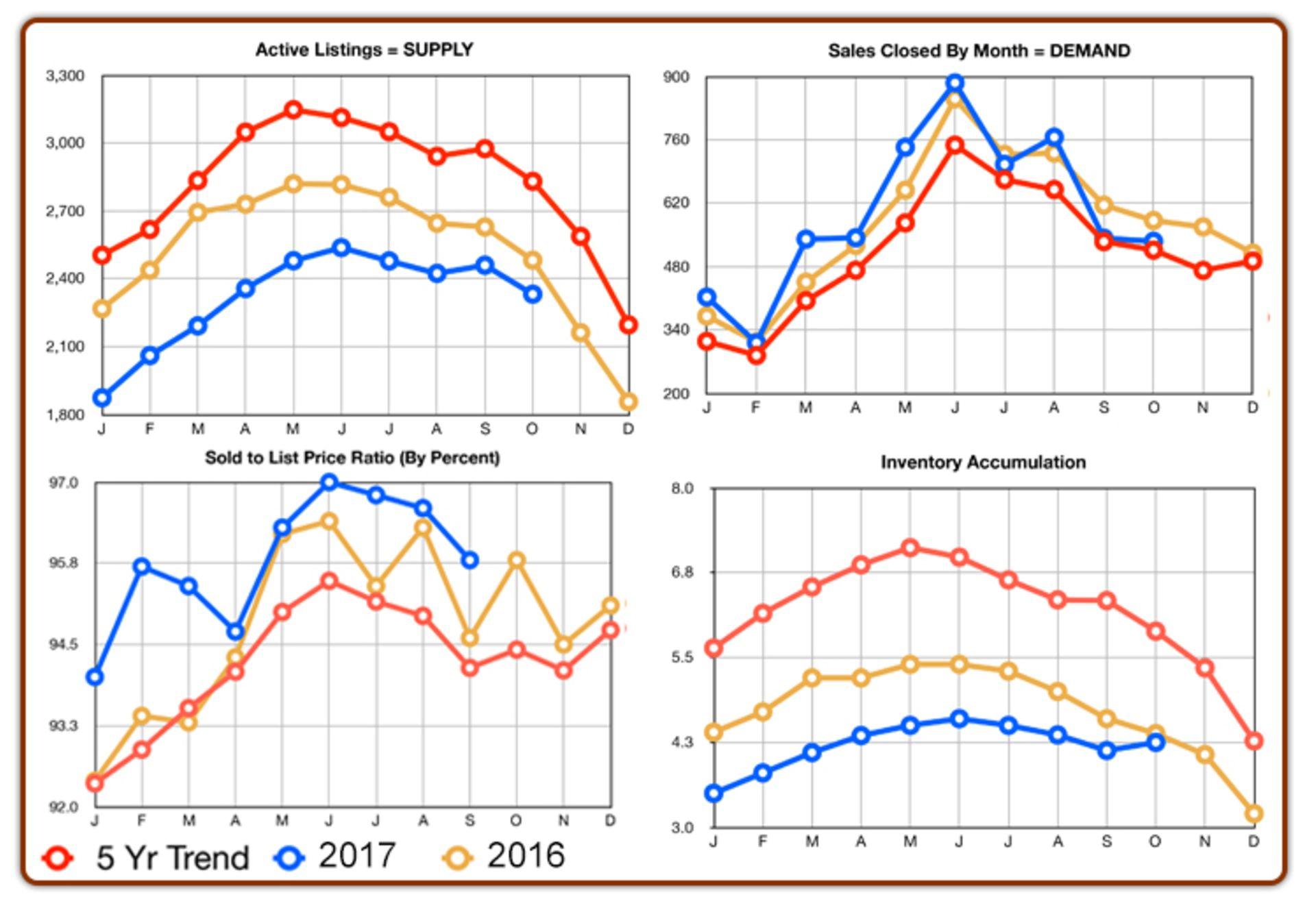 Chester County Real Estate Statistics: November 2017