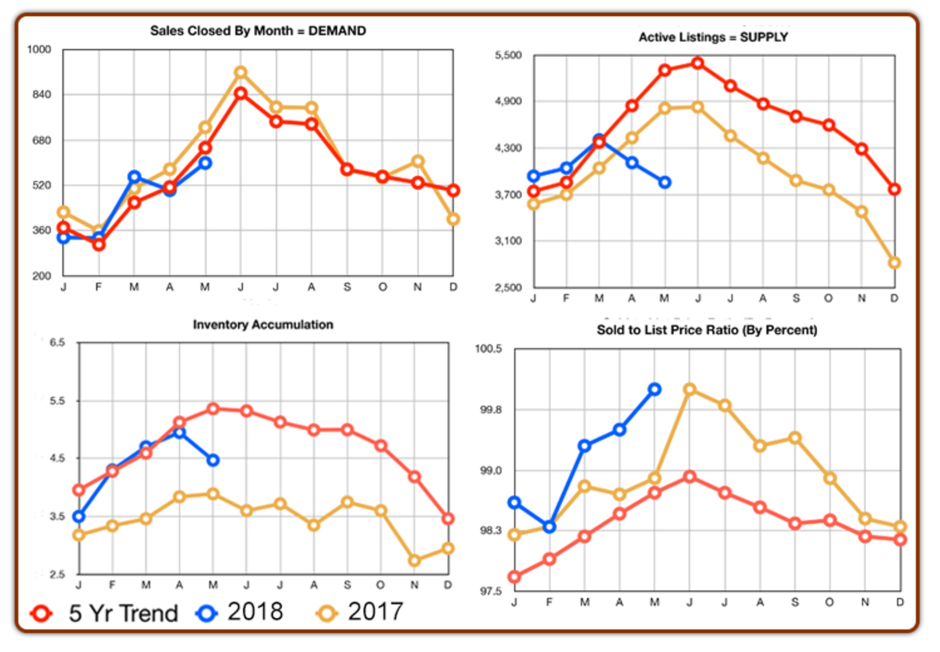 Chester County Real Estate Statistics : May 2019