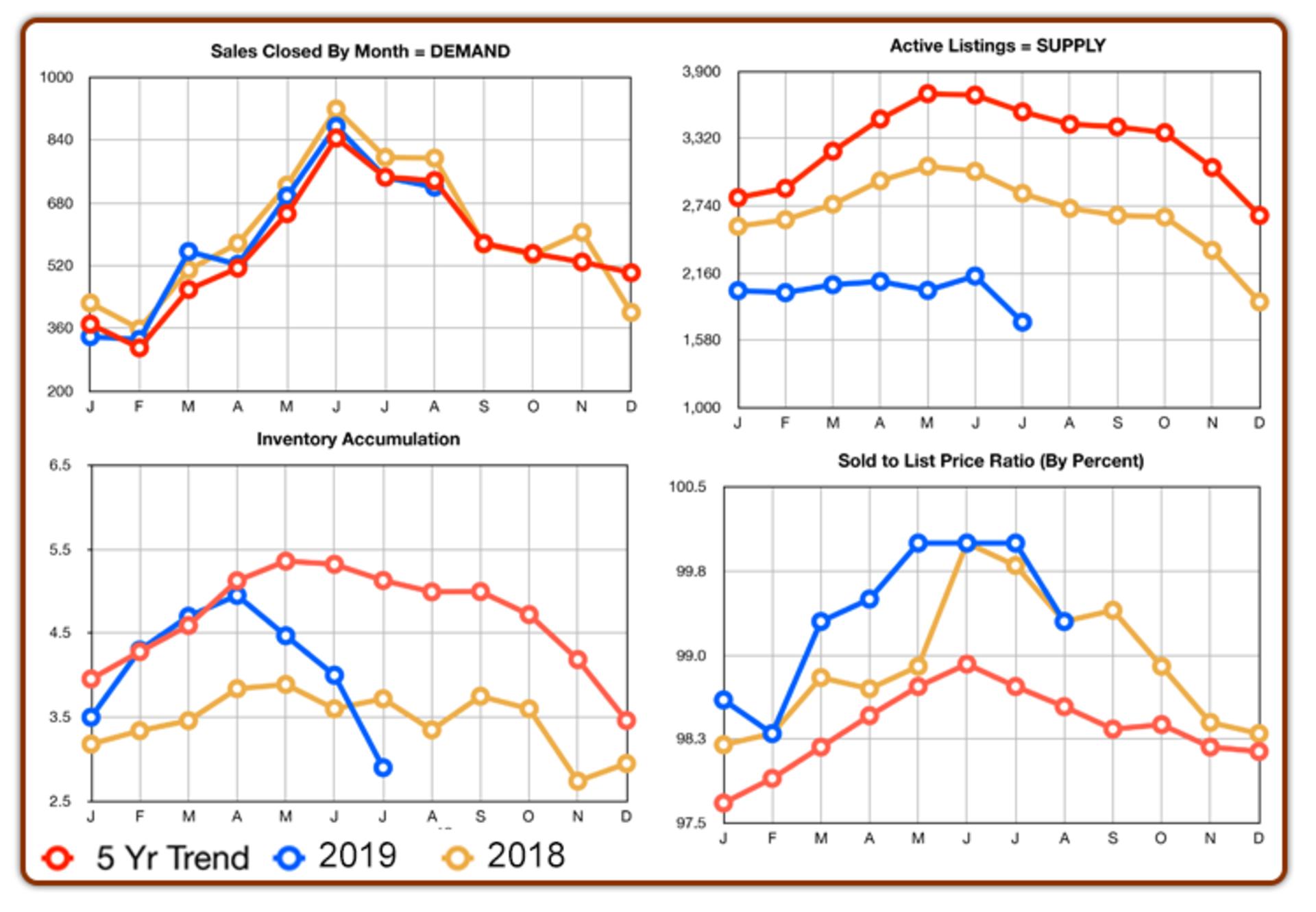 Chester County Real Estate Statistics : September 2019