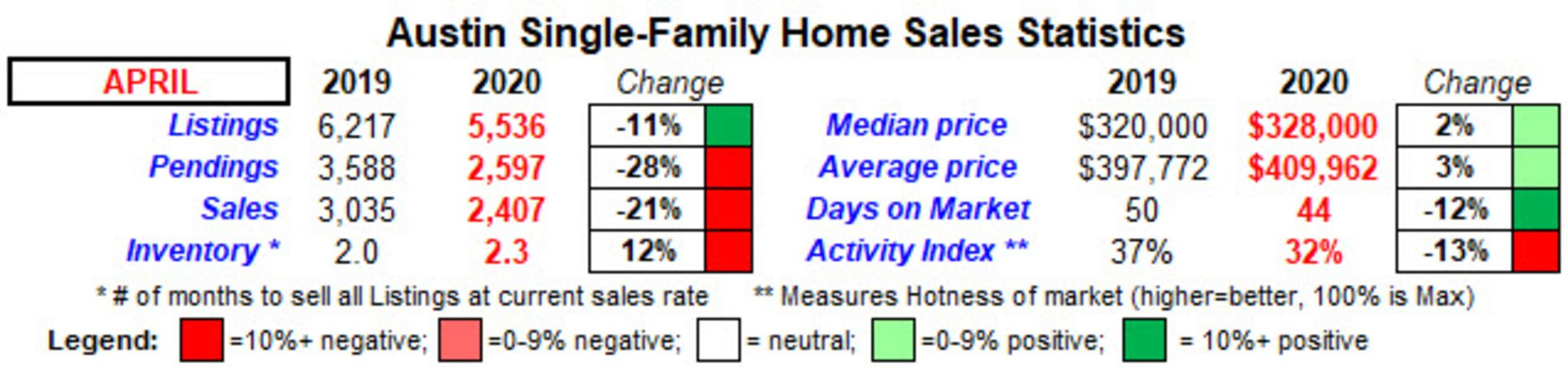 COVID infects Austin, TX home sales market in April