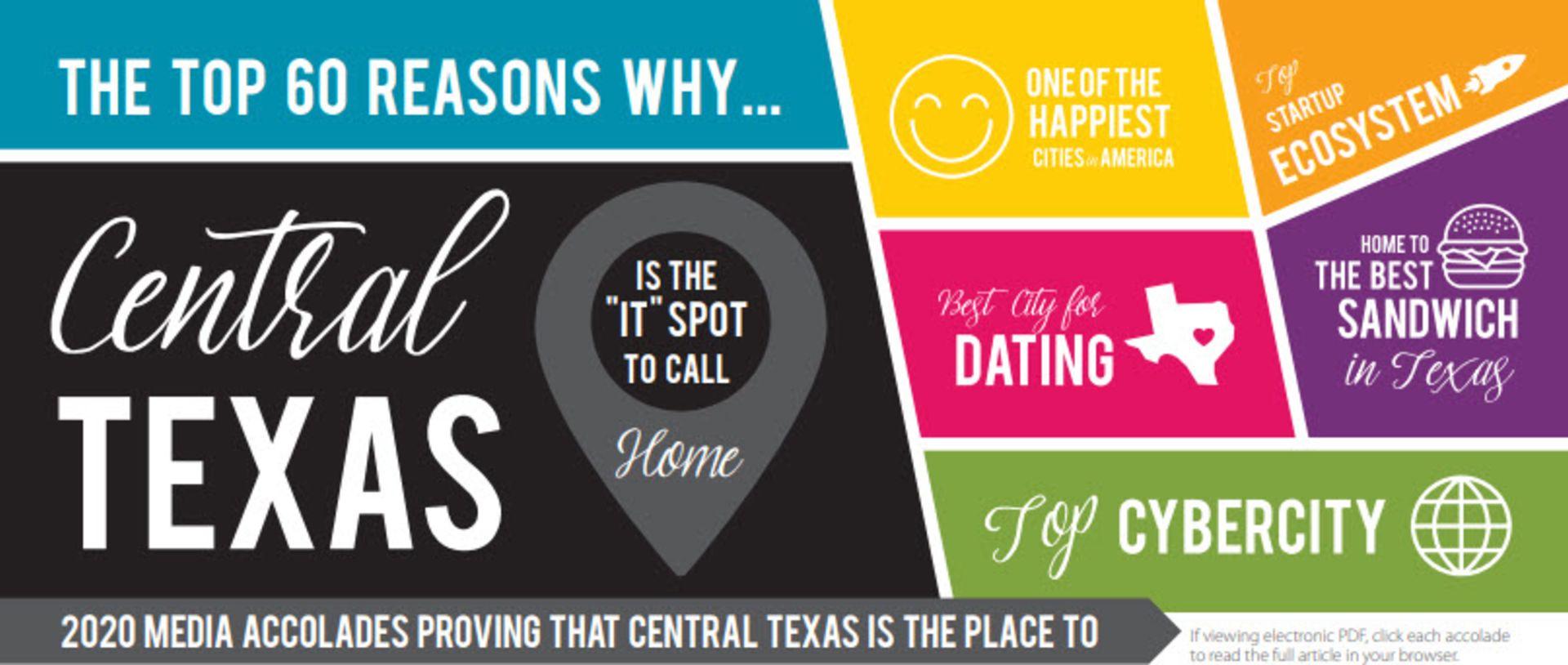 2020 Central Texas Accolades