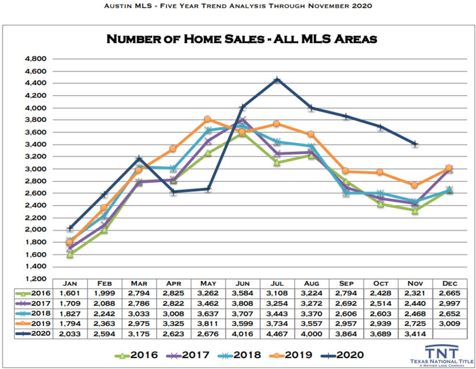 Austin's red-hot home sales market visualized with graphs