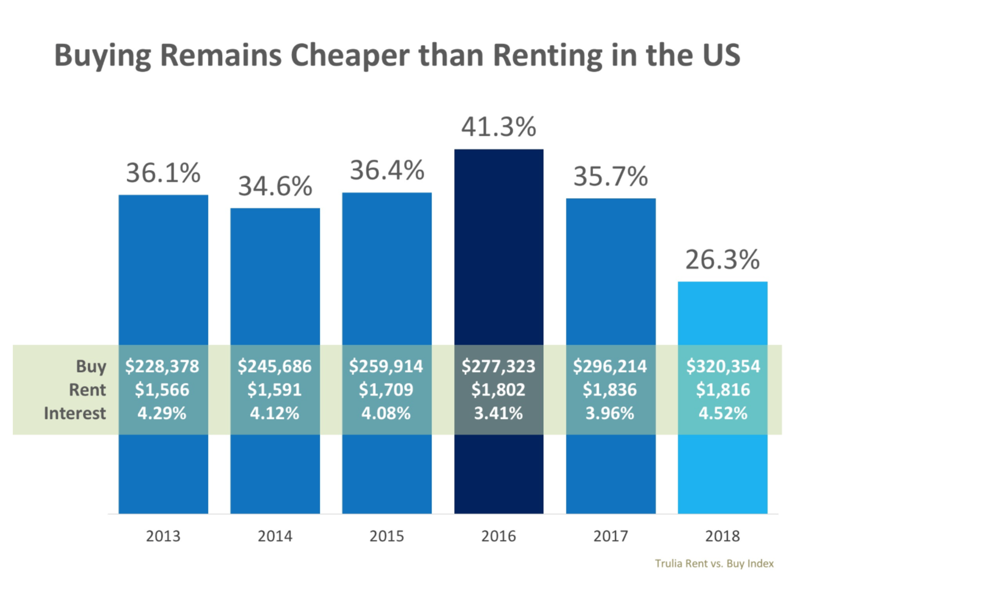 Buying 26.3% Cheaper than Renting in the US