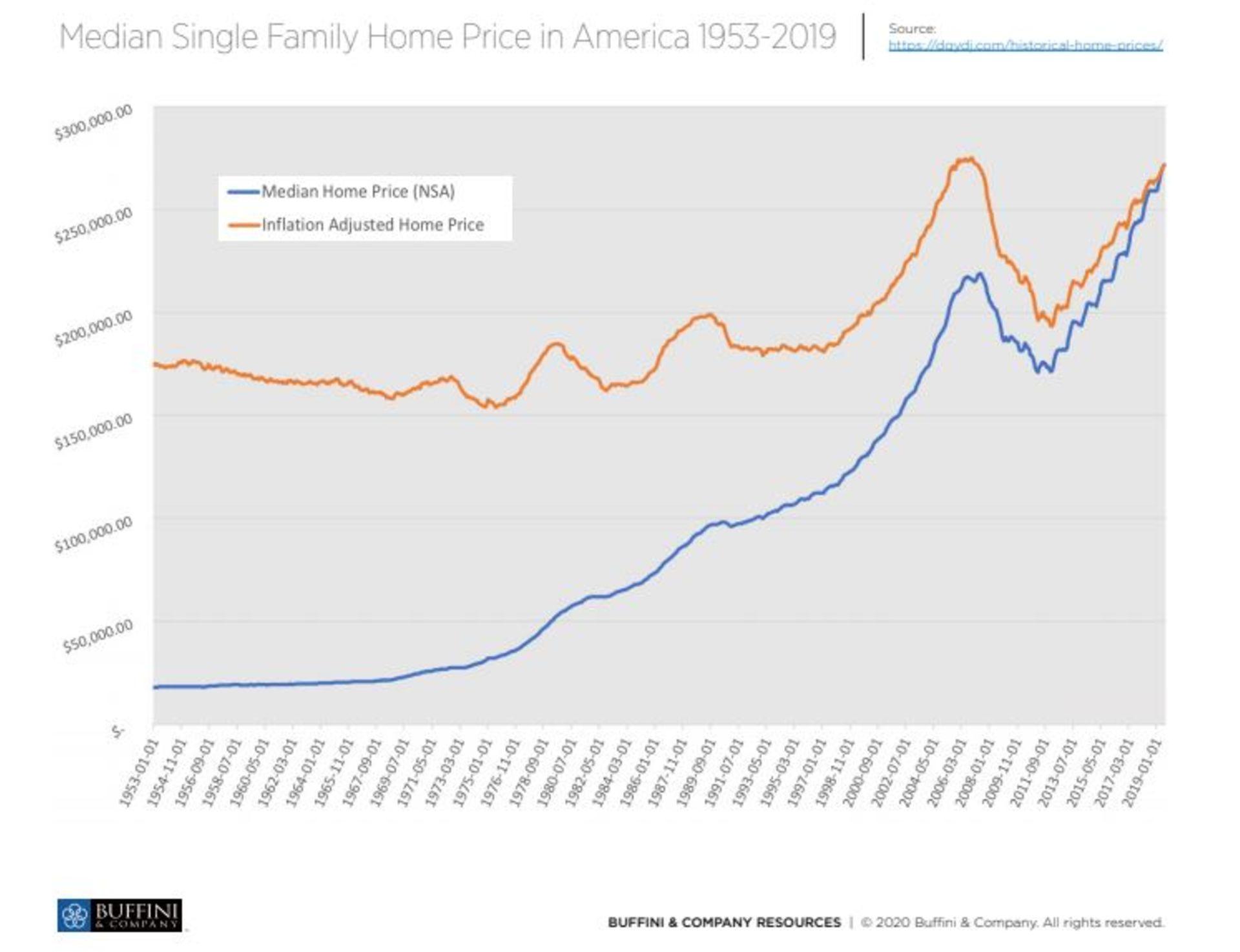 Median Single Family Home Price in America 1953-2019