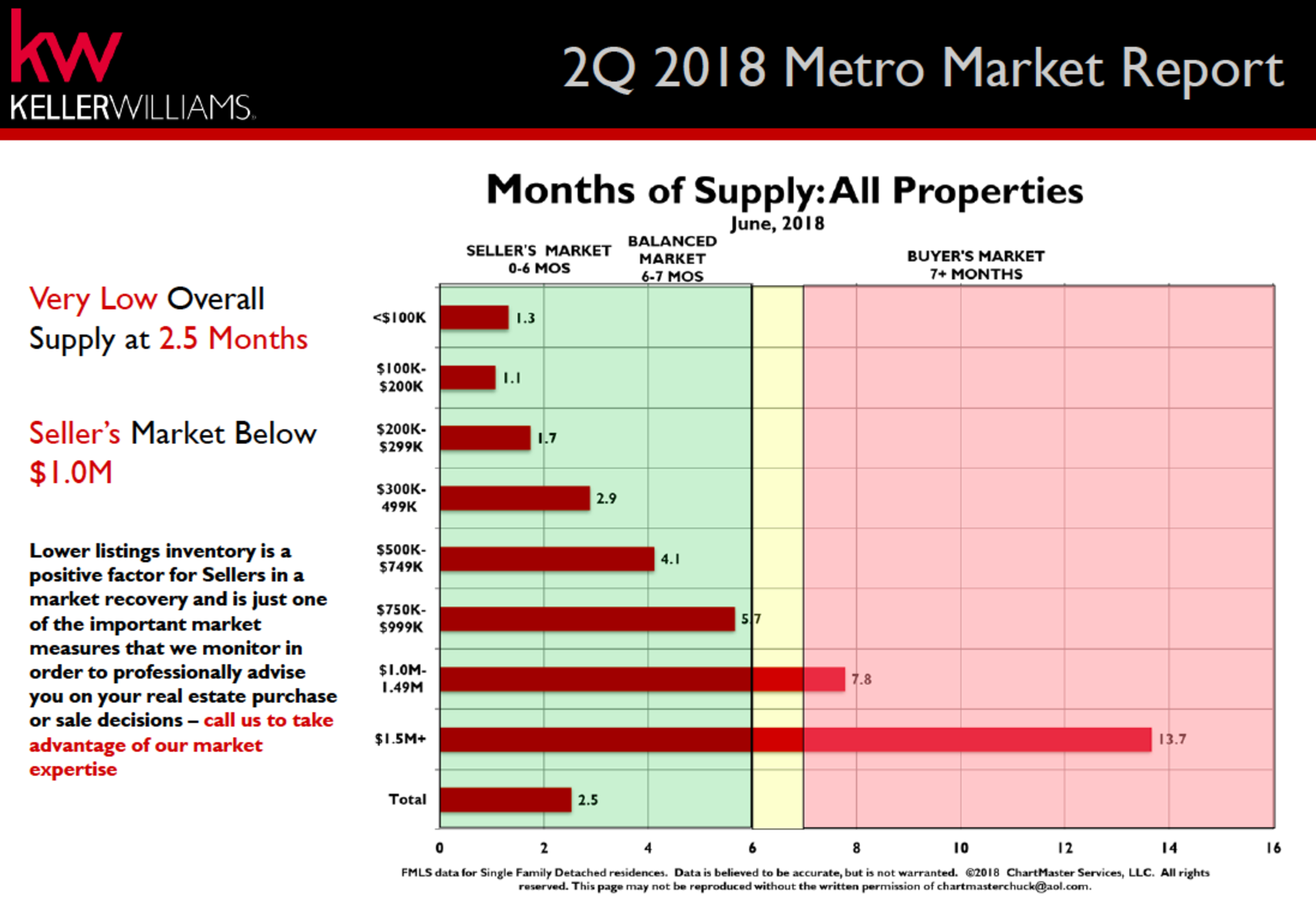 Metro Atlanta 2nd Quarter Market Update