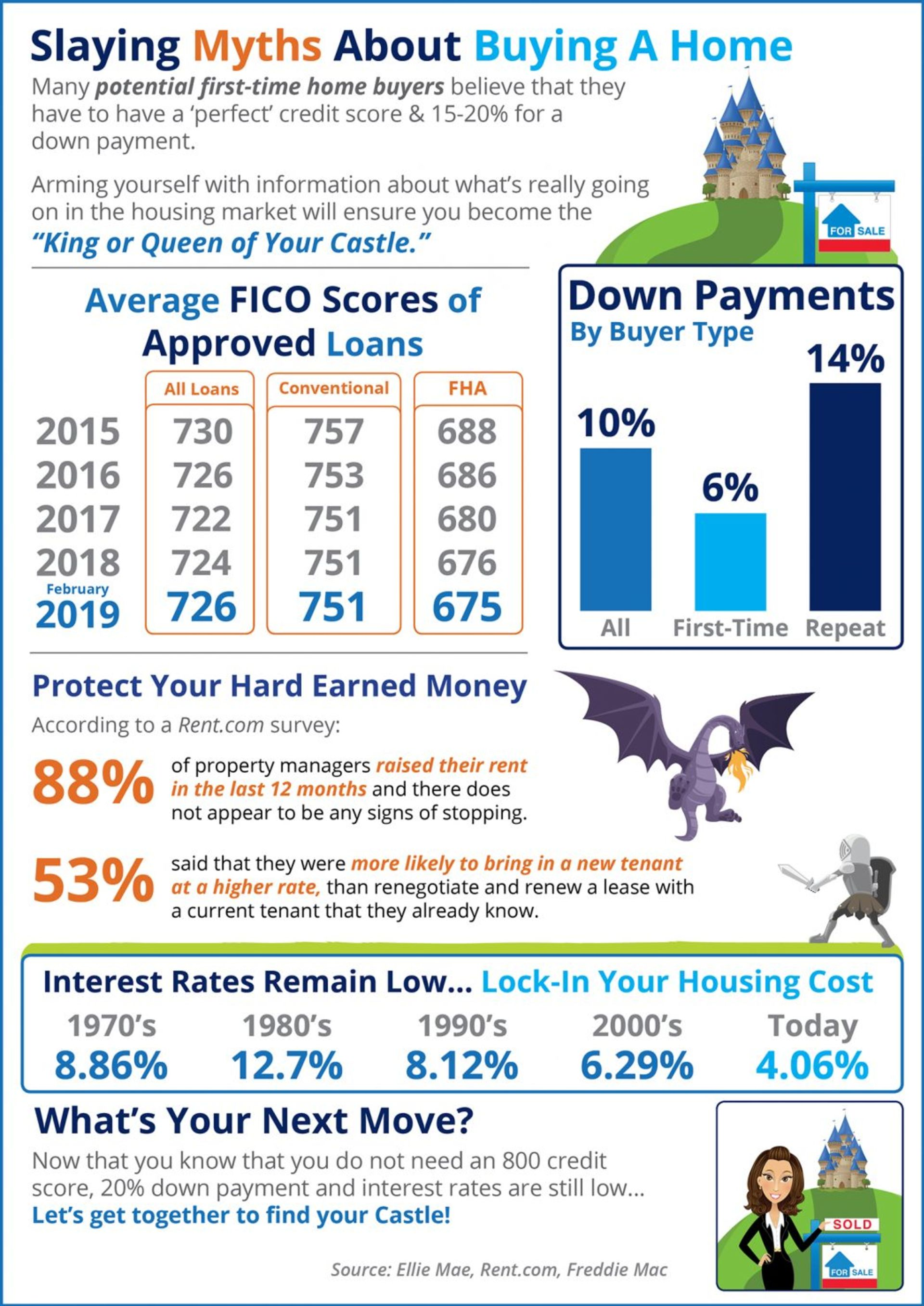 Slaying the Largest Homebuying Myths Today [INFOGRAPHIC]