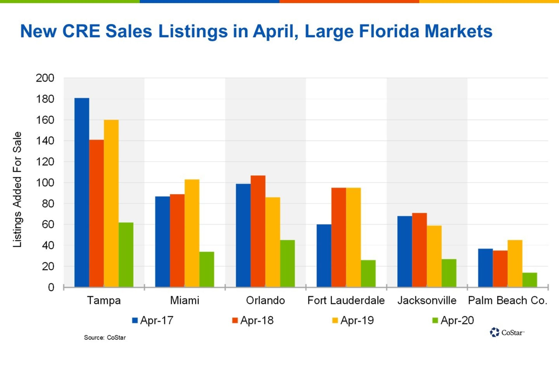 Florida Sees Drop in New Commercial Real Estate Sale Listings