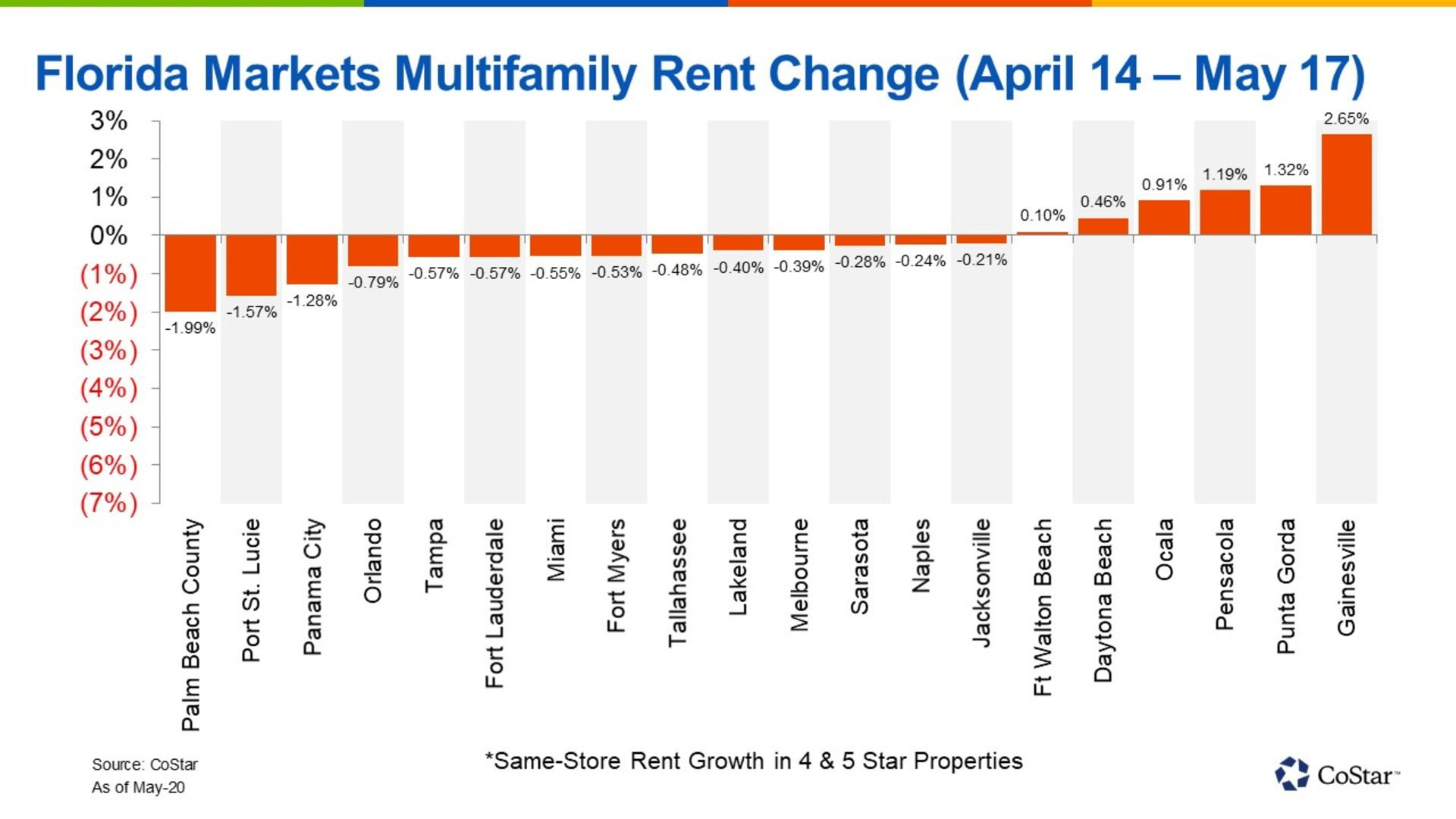 Several Markets in the Sunshine State Saw Rising Rents Spanning the Luxury Housing Sector