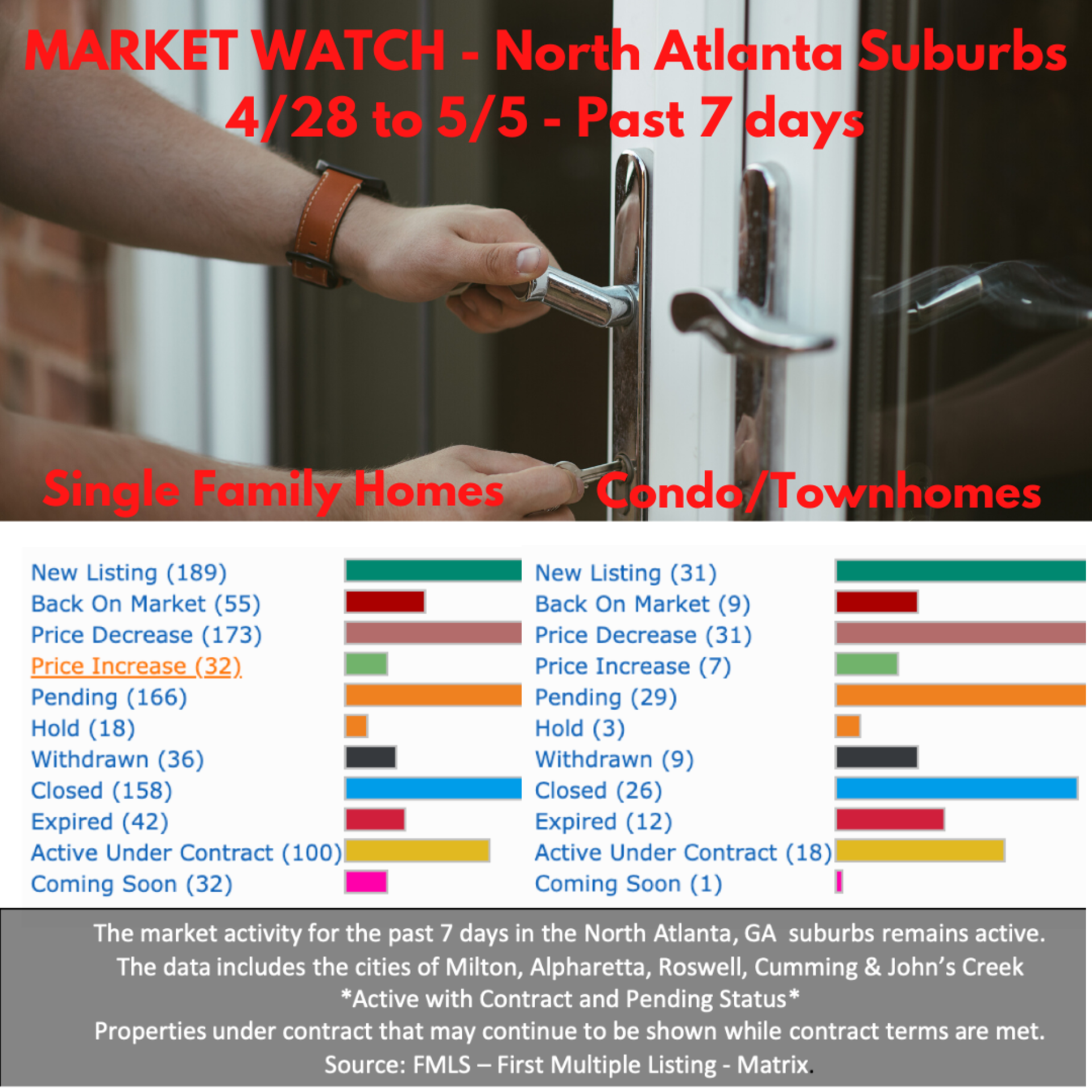 Market Watch North Atlanta Suburbs