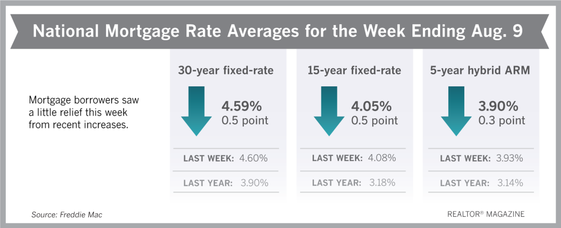 Dip in Rates Provides 'Stability' for Home Sales