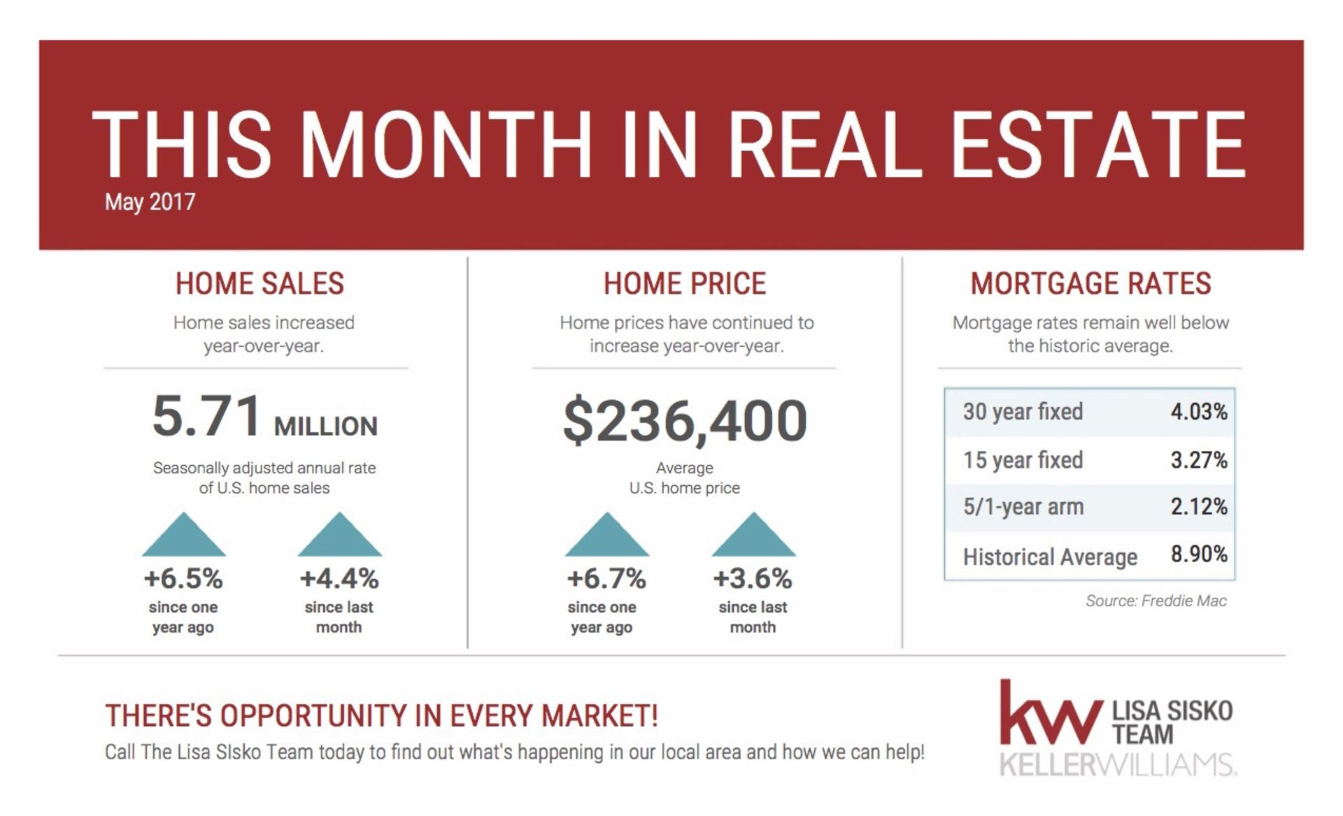This Month in Real Estate – National Statistics for May 2017