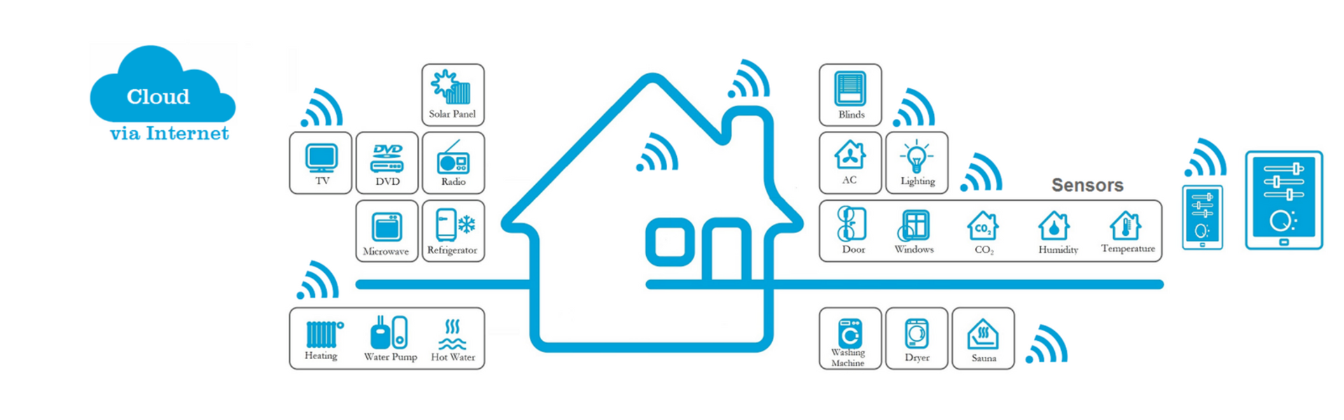 Sure, you have a smartphone, but what about a smart home?