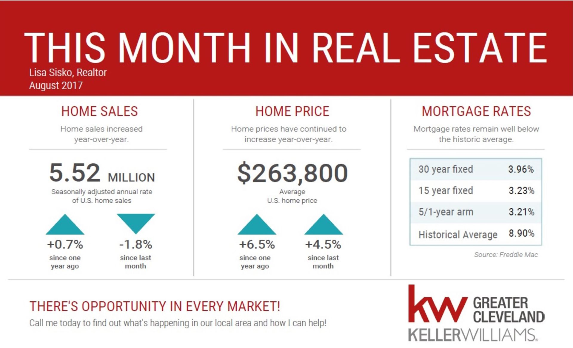 This Month in Real Estate – National Statistics for August 2017