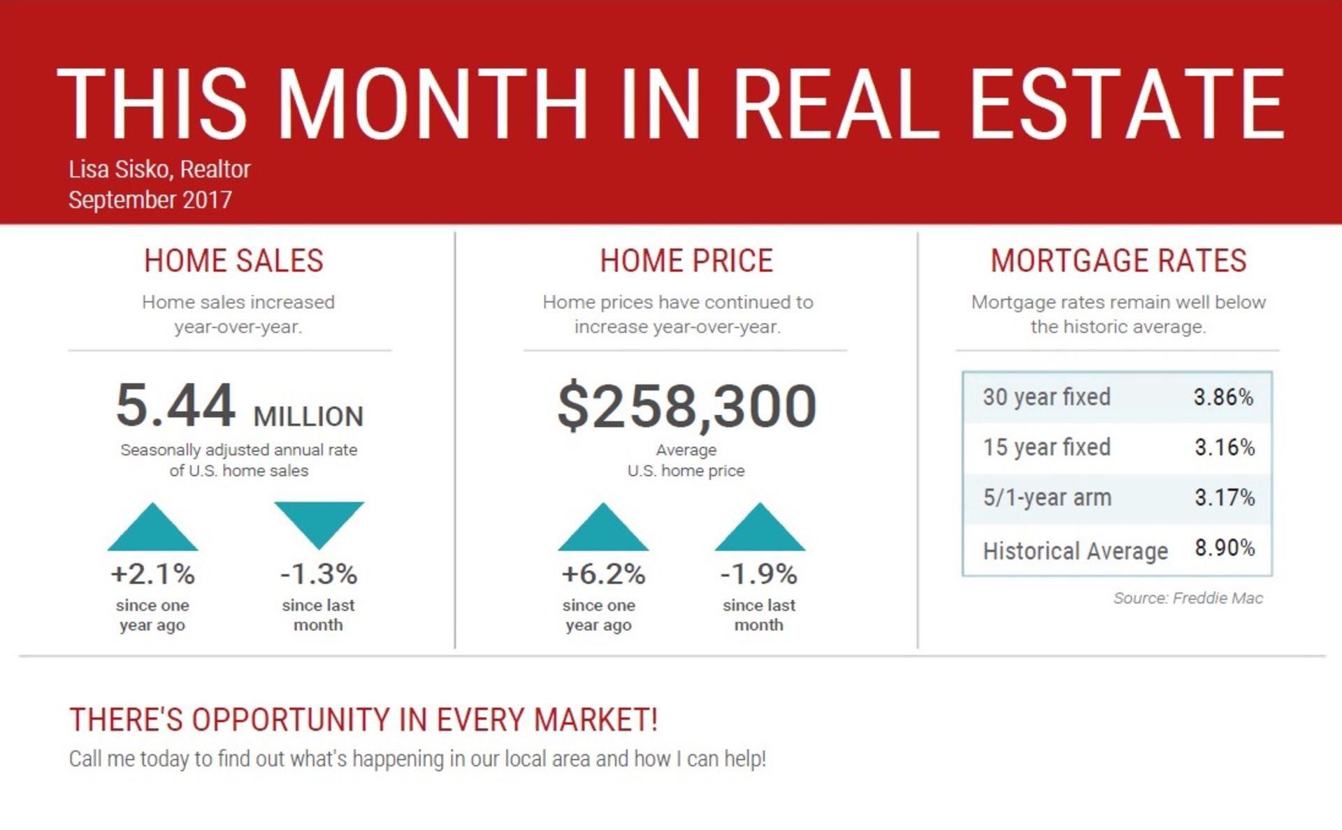 This Month in Real Estate – National Statistics for September 2017