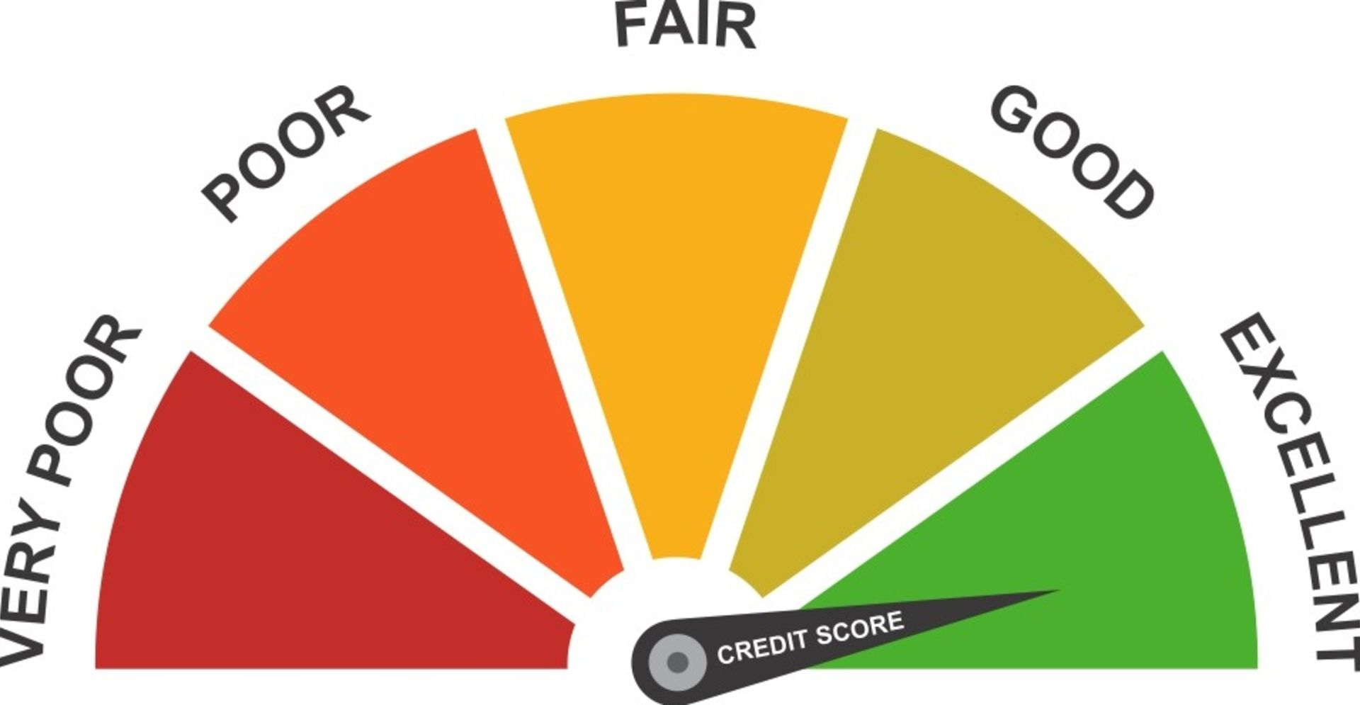 Impact of credit score on interest rate