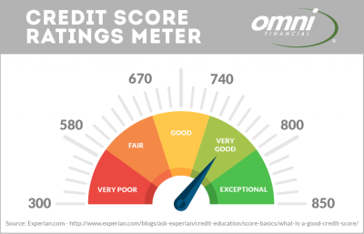 100% Best tips to improve your credit